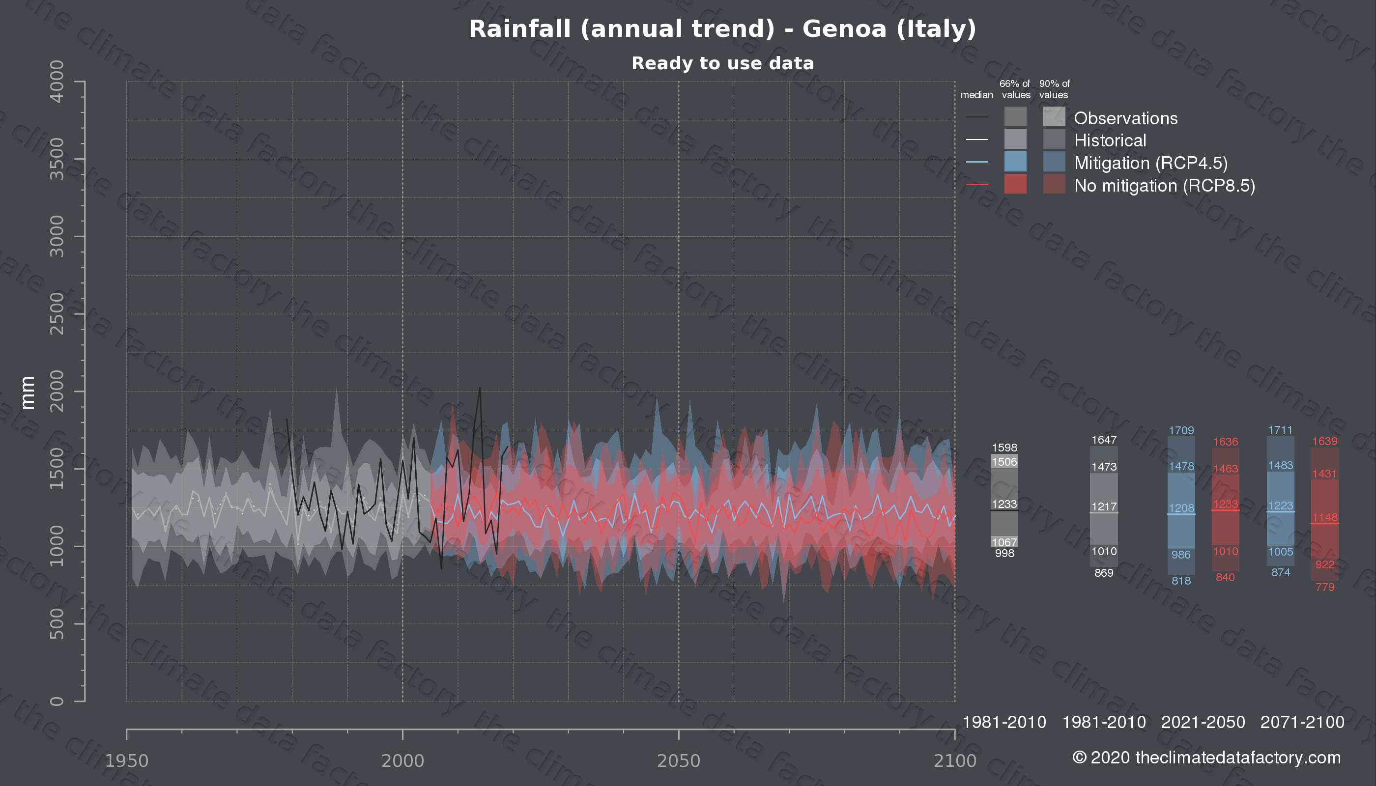 Graphic of projected rainfall for Genoa (Italy) under two climate change mitigation policy scenarios (RCP4.5, RCP8.5). Represented climate data are processed (bias-adjusted and quality controlled) data from IPCC models. https://theclimatedatafactory.com