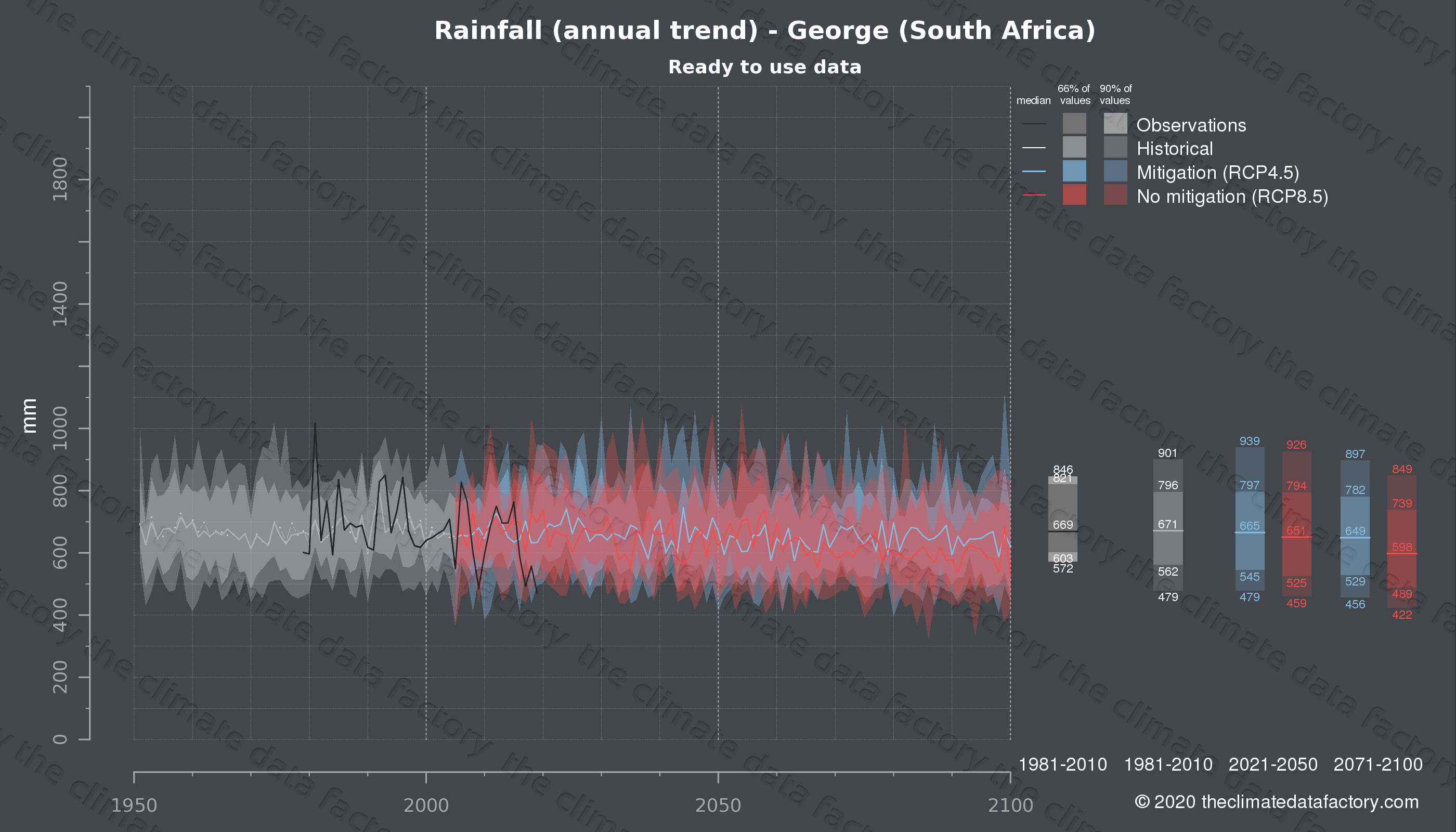 Graphic of projected rainfall for George (South Africa) under two climate change mitigation policy scenarios (RCP4.5, RCP8.5). Represented climate data are processed (bias-adjusted and quality controlled) data from IPCC models. https://theclimatedatafactory.com
