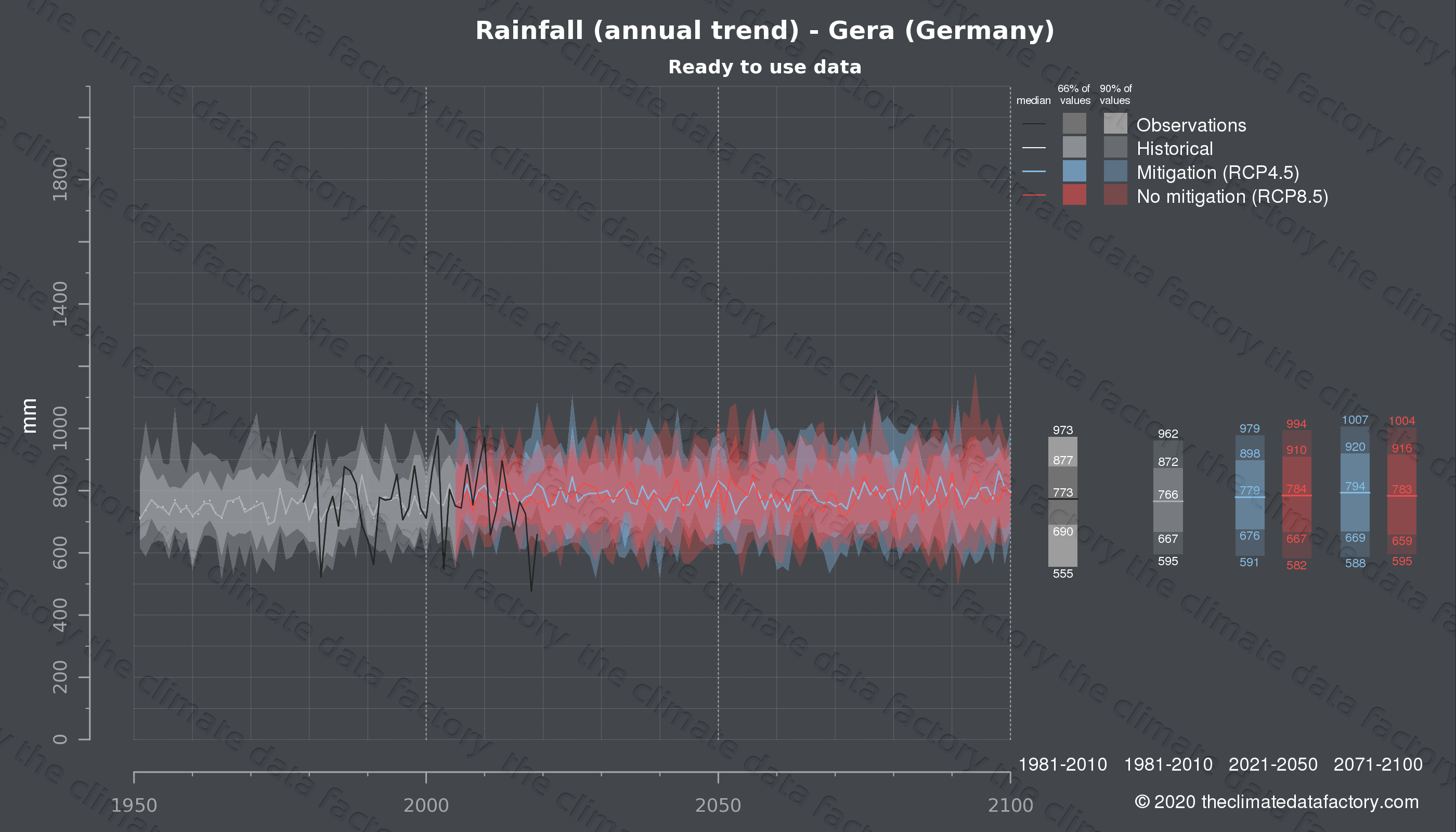 Graphic of projected rainfall for Gera (Germany) under two climate change mitigation policy scenarios (RCP4.5, RCP8.5). Represented climate data are processed (bias-adjusted and quality controlled) data from IPCC models. https://theclimatedatafactory.com