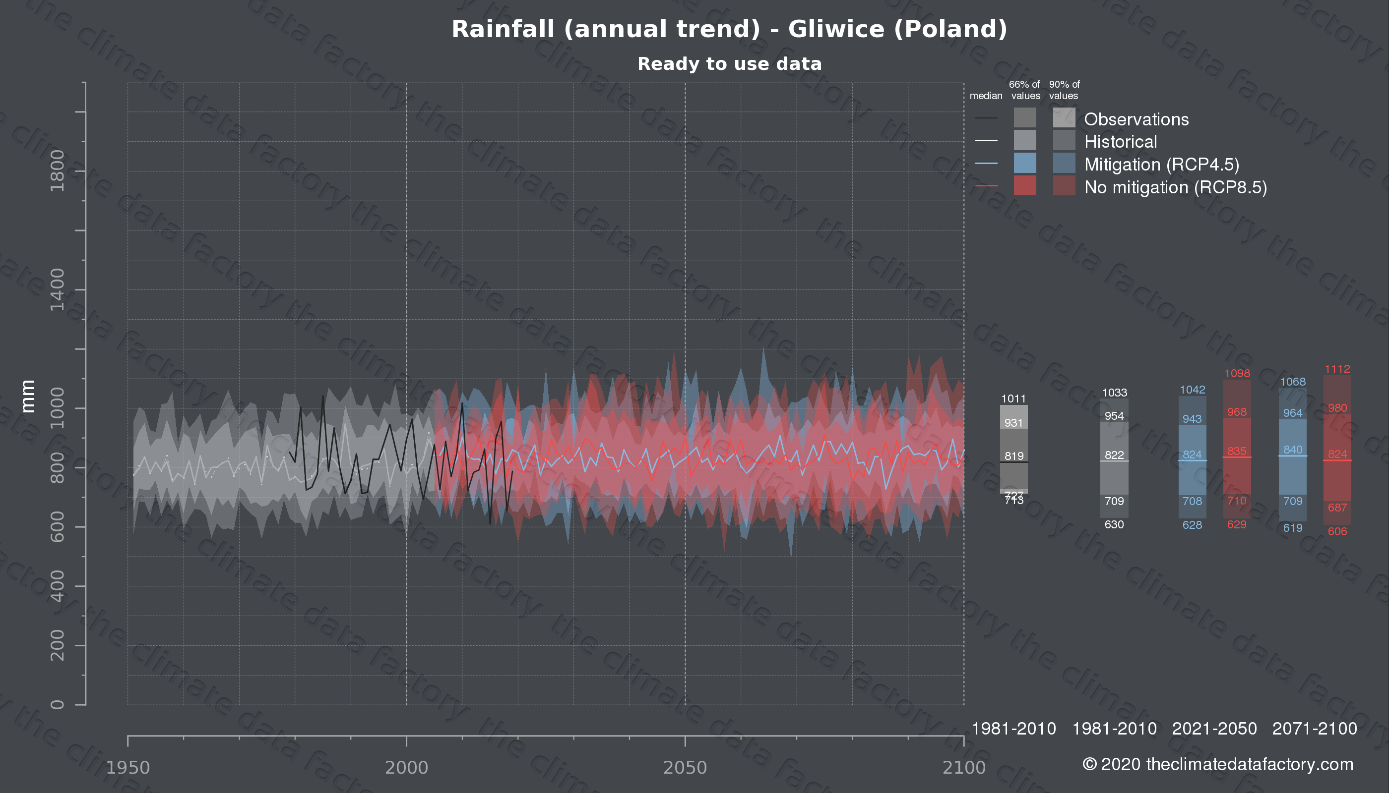 Graphic of projected rainfall for Gliwice (Poland) under two climate change mitigation policy scenarios (RCP4.5, RCP8.5). Represented climate data are processed (bias-adjusted and quality controlled) data from IPCC models. https://theclimatedatafactory.com