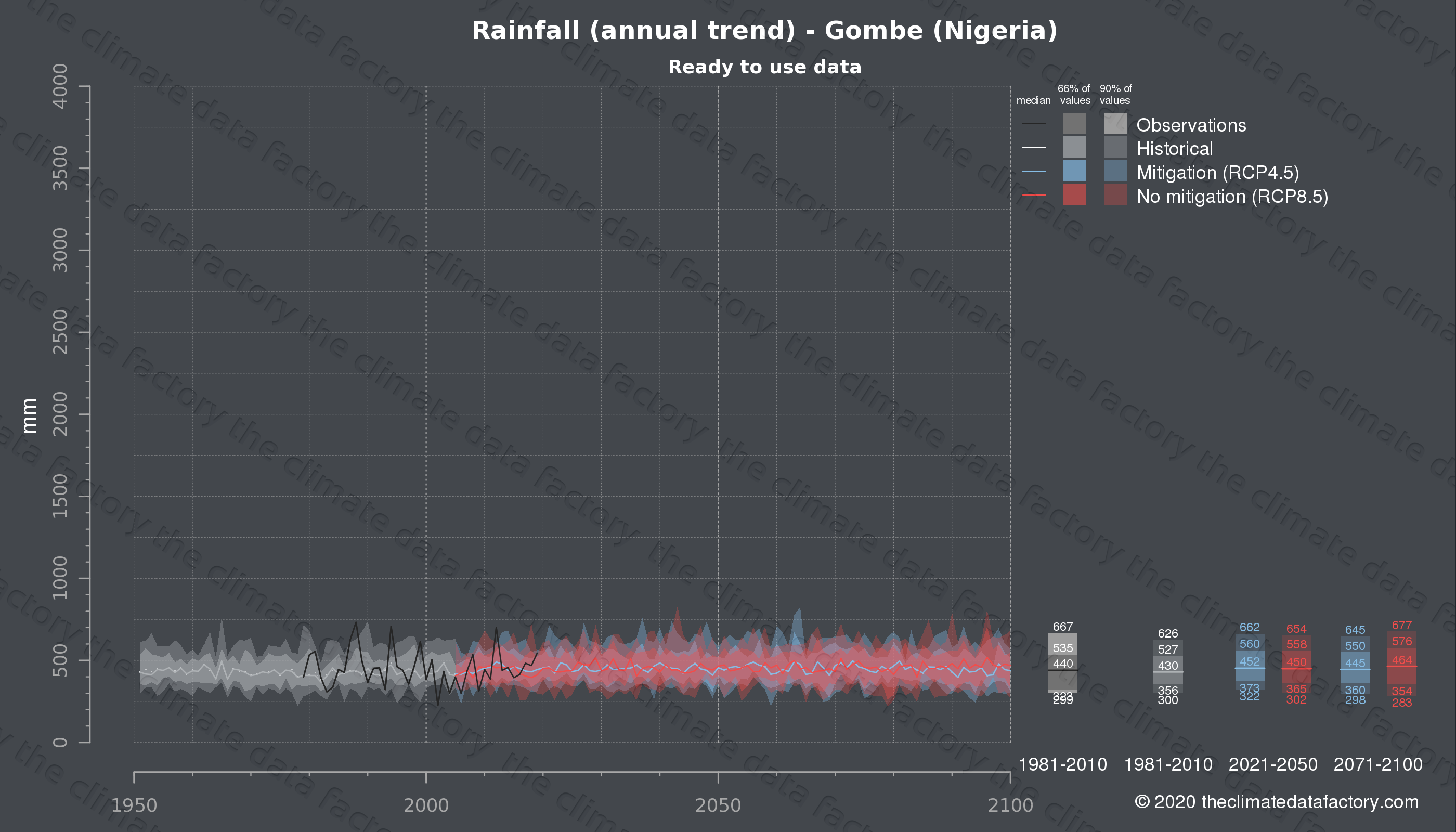 Graphic of projected rainfall for Gombe (Nigeria) under two climate change mitigation policy scenarios (RCP4.5, RCP8.5). Represented climate data are processed (bias-adjusted and quality controlled) data from IPCC models. https://theclimatedatafactory.com