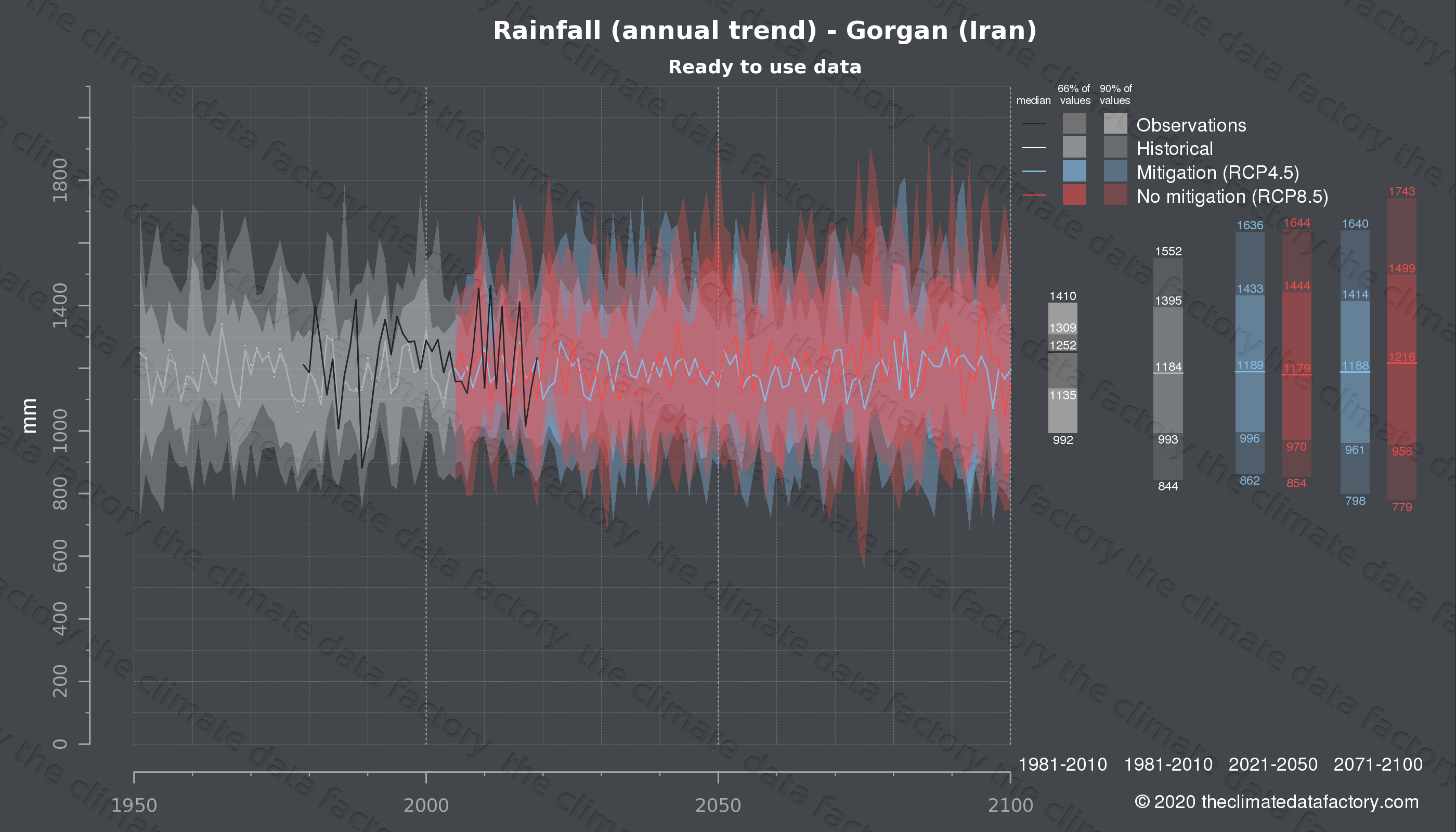 Graphic of projected rainfall for Gorgan (Iran) under two climate change mitigation policy scenarios (RCP4.5, RCP8.5). Represented climate data are processed (bias-adjusted and quality controlled) data from IPCC models. https://theclimatedatafactory.com