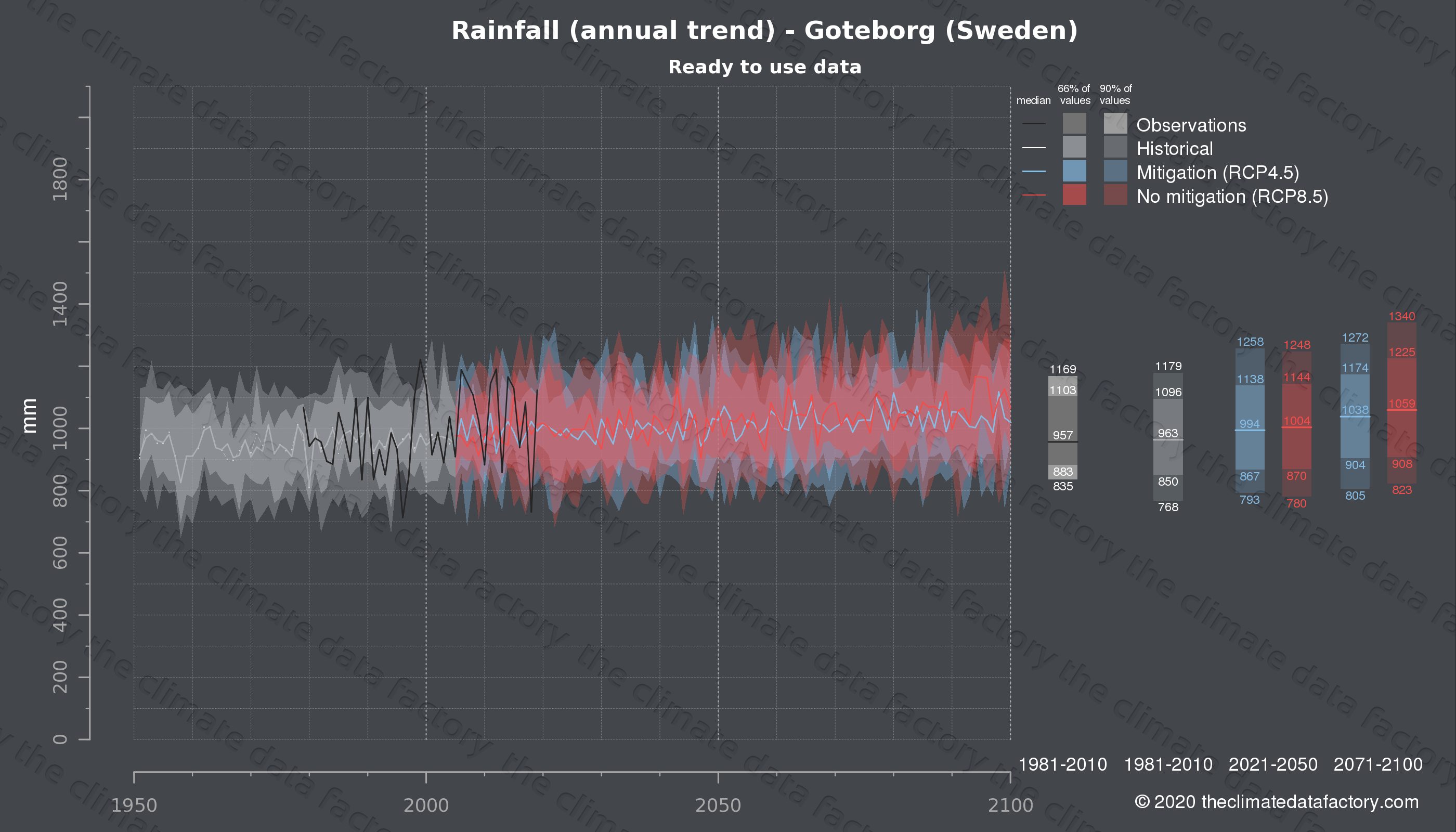 Graphic of projected rainfall for Goteborg (Sweden) under two climate change mitigation policy scenarios (RCP4.5, RCP8.5). Represented climate data are processed (bias-adjusted and quality controlled) data from IPCC models. https://theclimatedatafactory.com