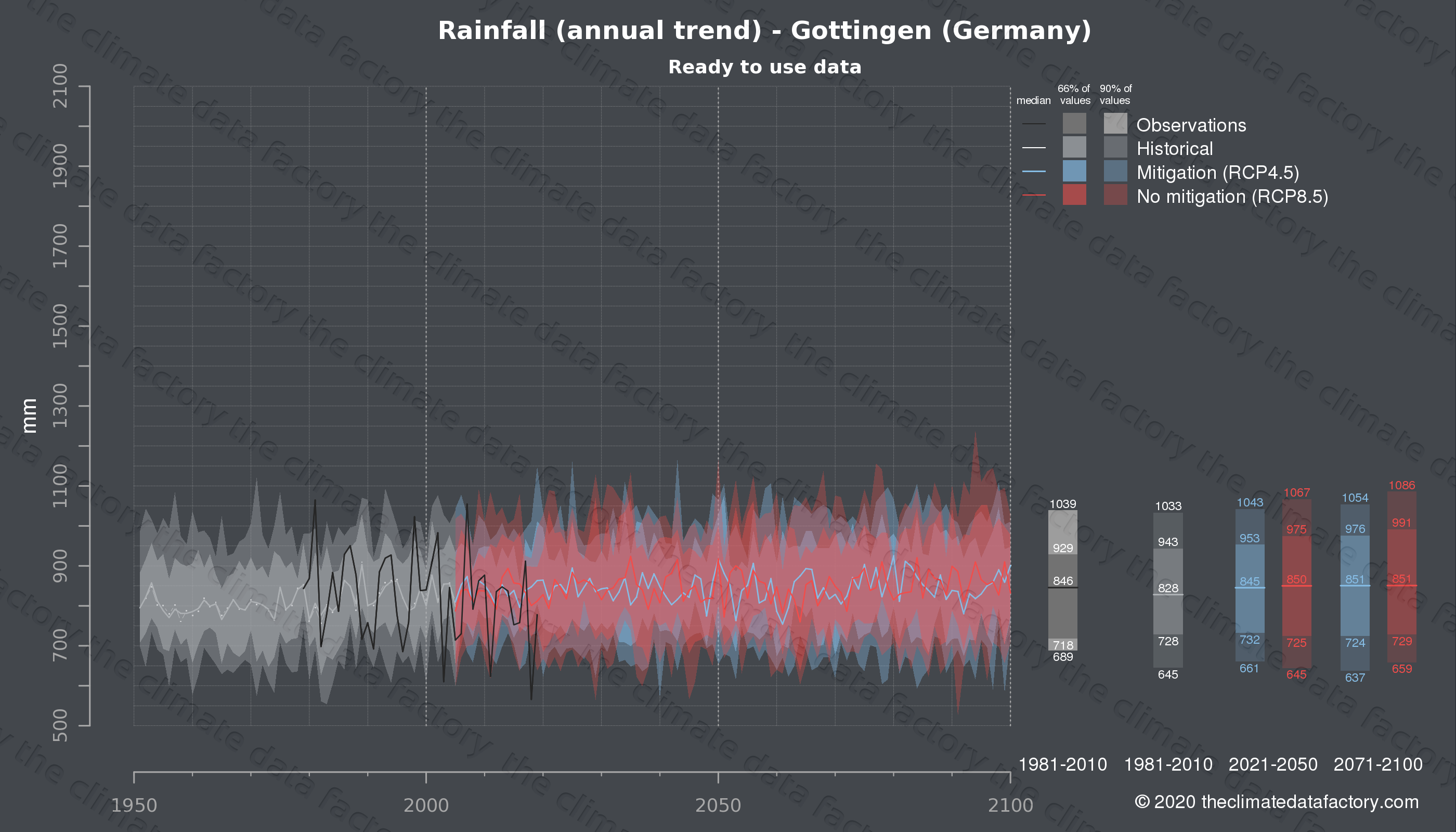 Graphic of projected rainfall for Gottingen (Germany) under two climate change mitigation policy scenarios (RCP4.5, RCP8.5). Represented climate data are processed (bias-adjusted and quality controlled) data from IPCC models. https://theclimatedatafactory.com
