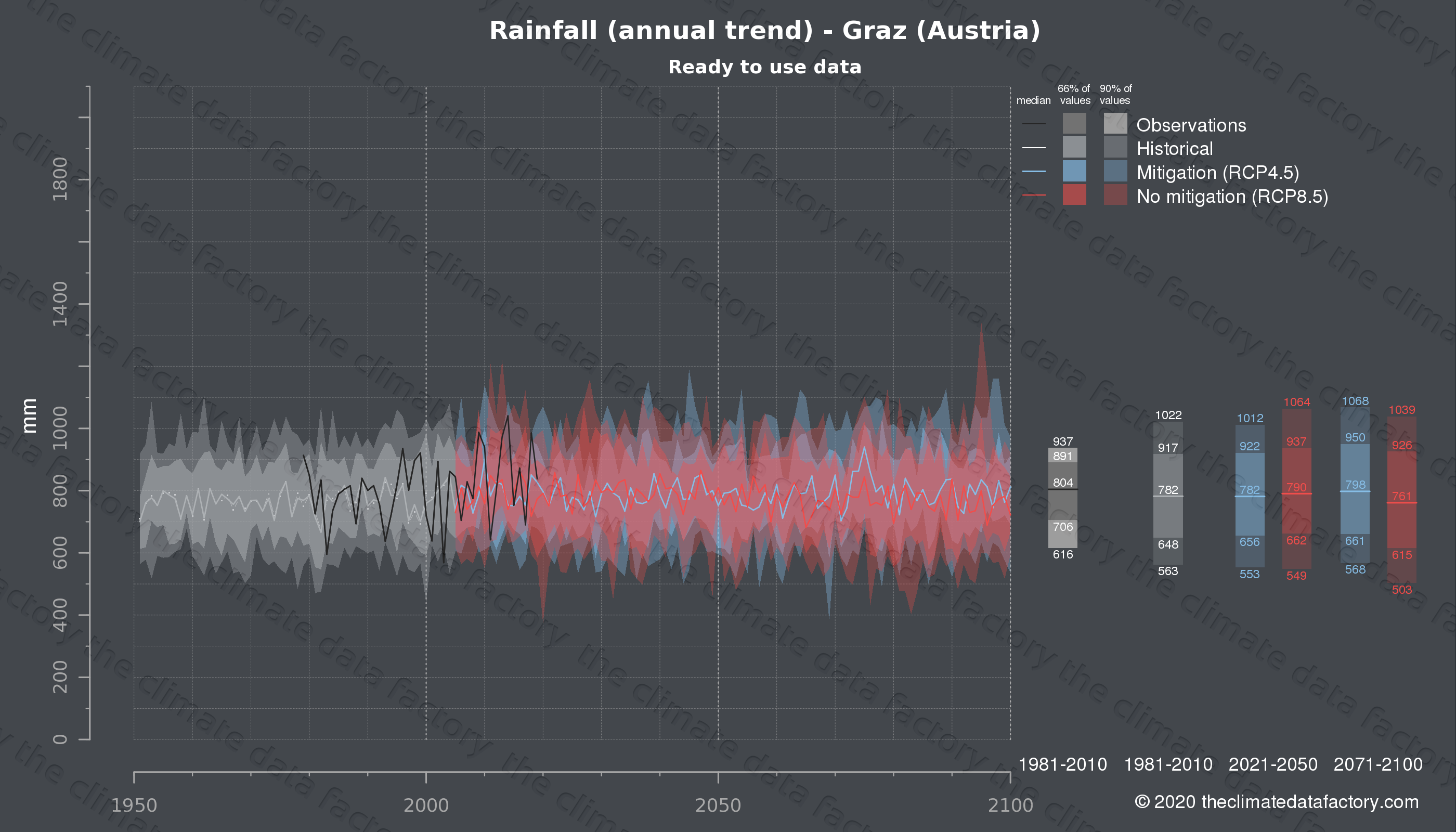 Graphic of projected rainfall for Graz (Austria) under two climate change mitigation policy scenarios (RCP4.5, RCP8.5). Represented climate data are processed (bias-adjusted and quality controlled) data from IPCC models. https://theclimatedatafactory.com