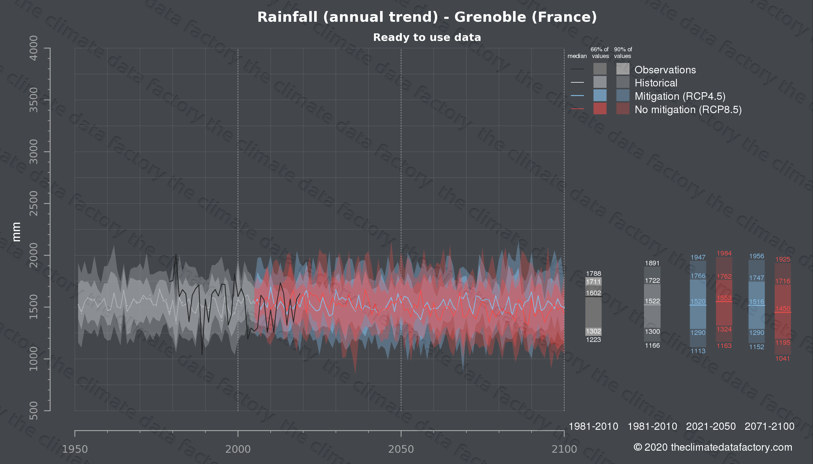 Graphic of projected rainfall for Grenoble (France) under two climate change mitigation policy scenarios (RCP4.5, RCP8.5). Represented climate data are processed (bias-adjusted and quality controlled) data from IPCC models. https://theclimatedatafactory.com