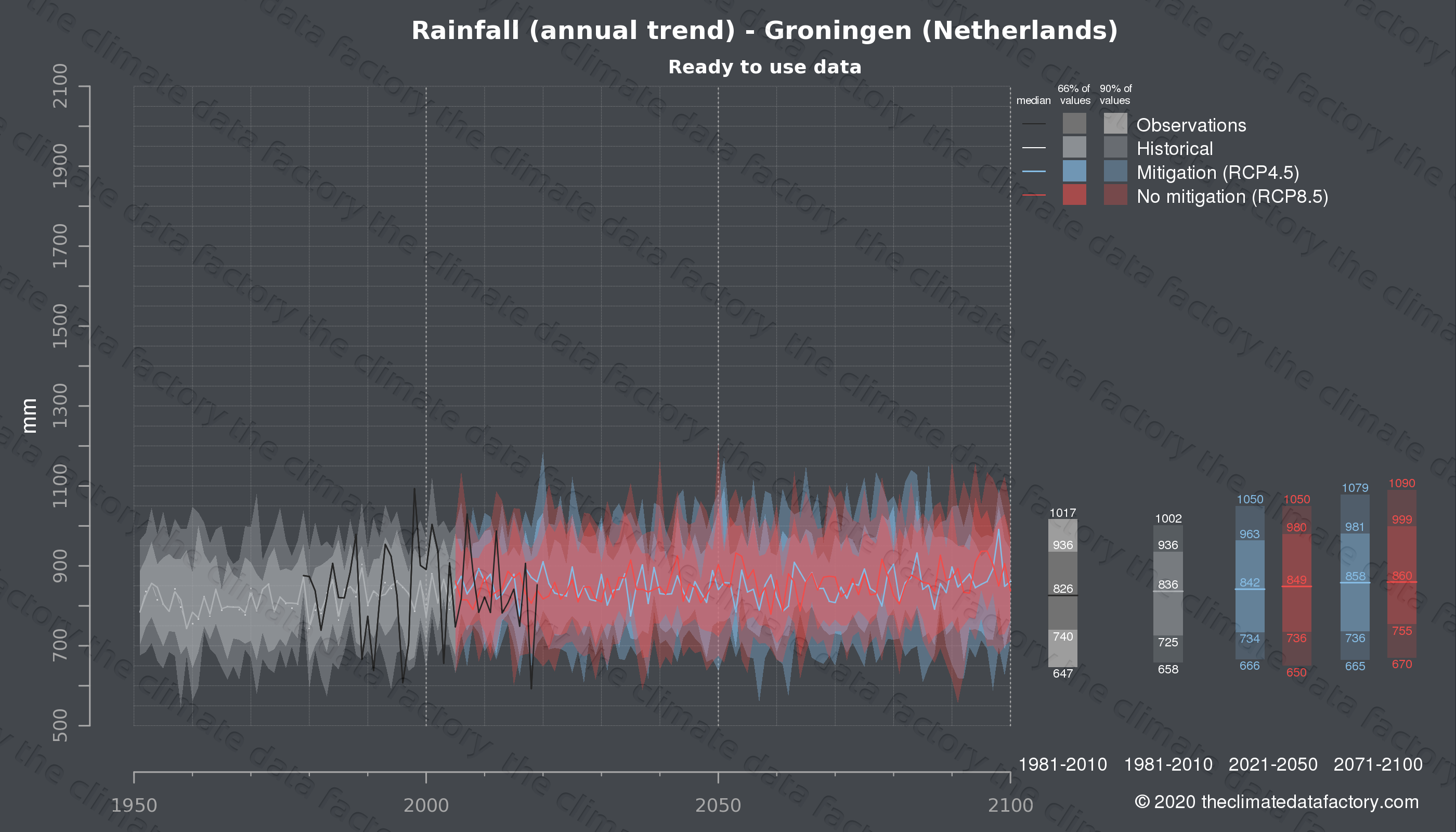 Graphic of projected rainfall for Groningen (Netherlands) under two climate change mitigation policy scenarios (RCP4.5, RCP8.5). Represented climate data are processed (bias-adjusted and quality controlled) data from IPCC models. https://theclimatedatafactory.com