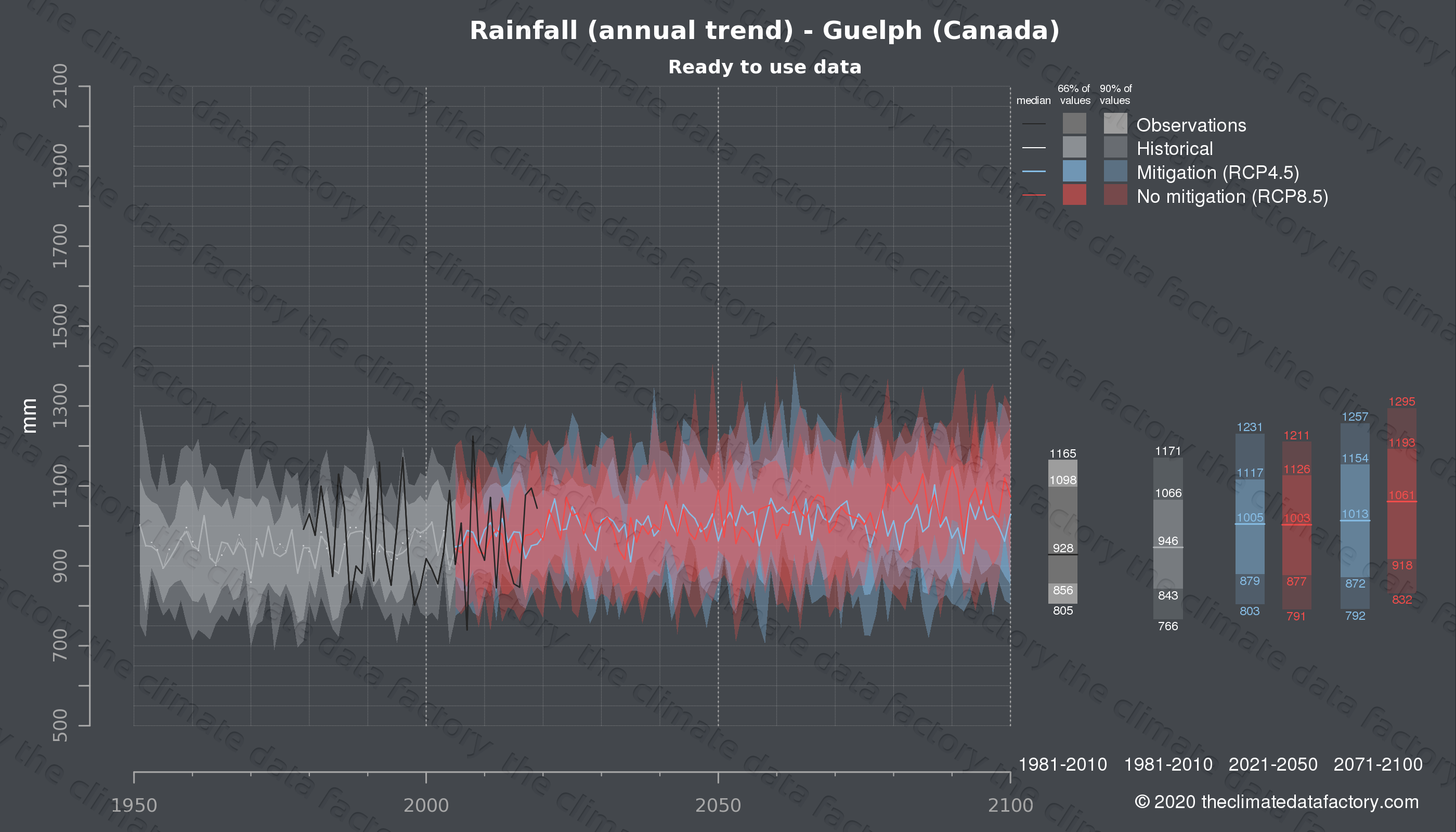 Graphic of projected rainfall for Guelph (Canada) under two climate change mitigation policy scenarios (RCP4.5, RCP8.5). Represented climate data are processed (bias-adjusted and quality controlled) data from IPCC models. https://theclimatedatafactory.com