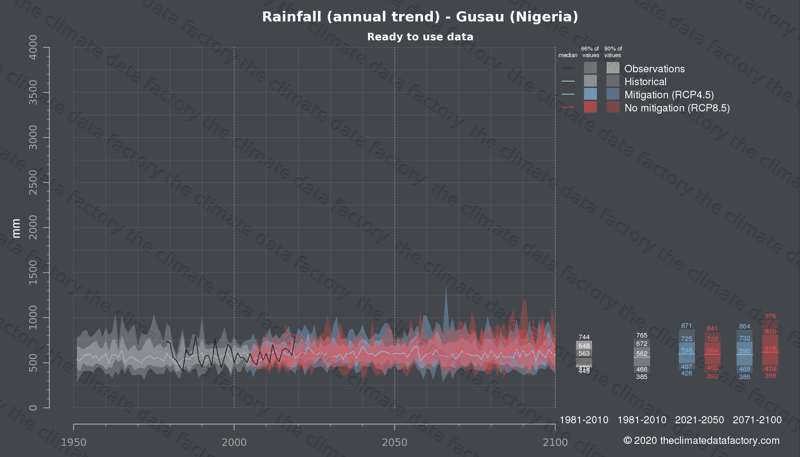 Graphic of projected rainfall for Gusau (Nigeria) under two climate change mitigation policy scenarios (RCP4.5, RCP8.5). Represented climate data are processed (bias-adjusted and quality controlled) data from IPCC models. https://theclimatedatafactory.com