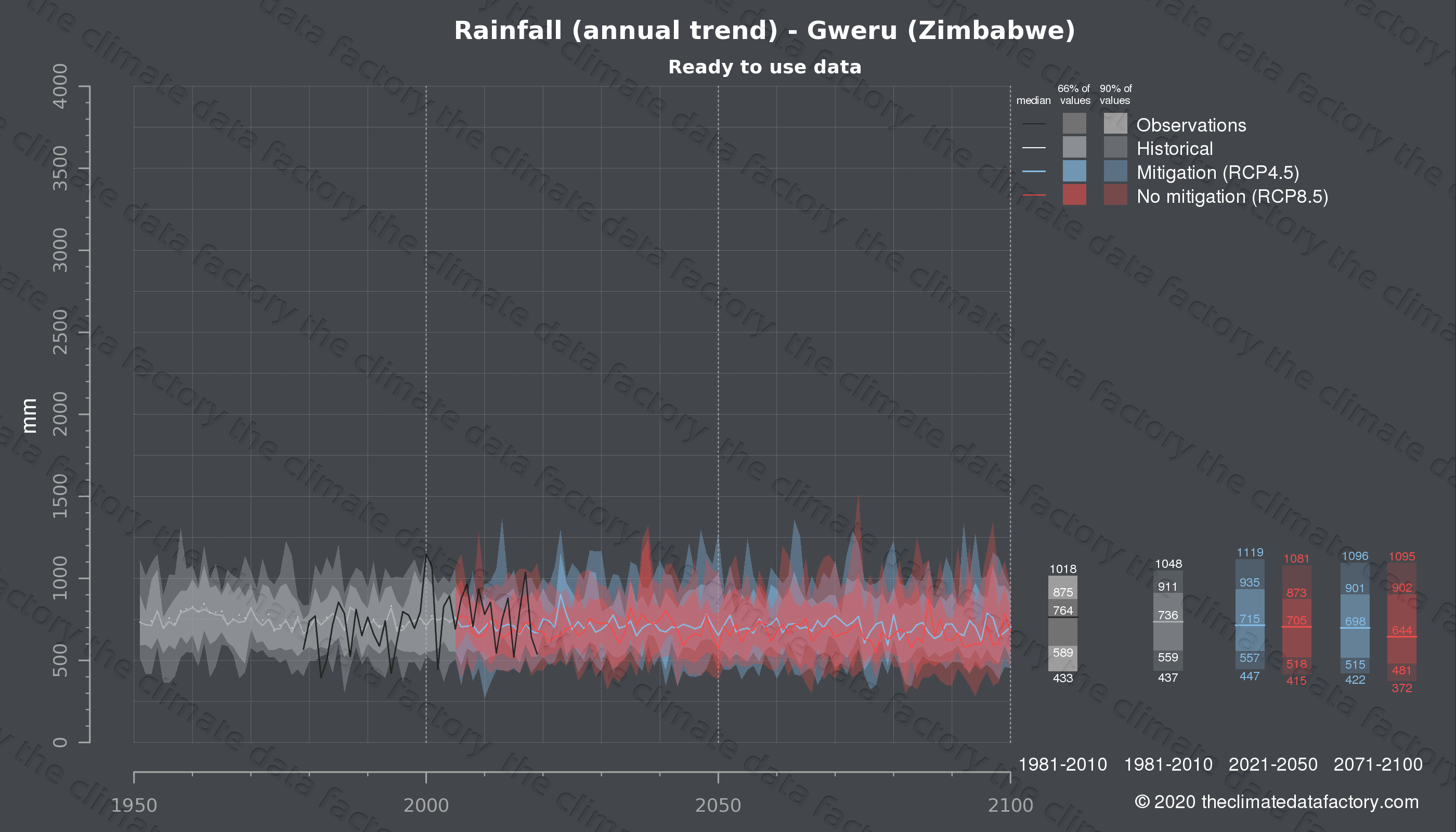 Graphic of projected rainfall for Gweru (Zimbabwe) under two climate change mitigation policy scenarios (RCP4.5, RCP8.5). Represented climate data are processed (bias-adjusted and quality controlled) data from IPCC models. https://theclimatedatafactory.com