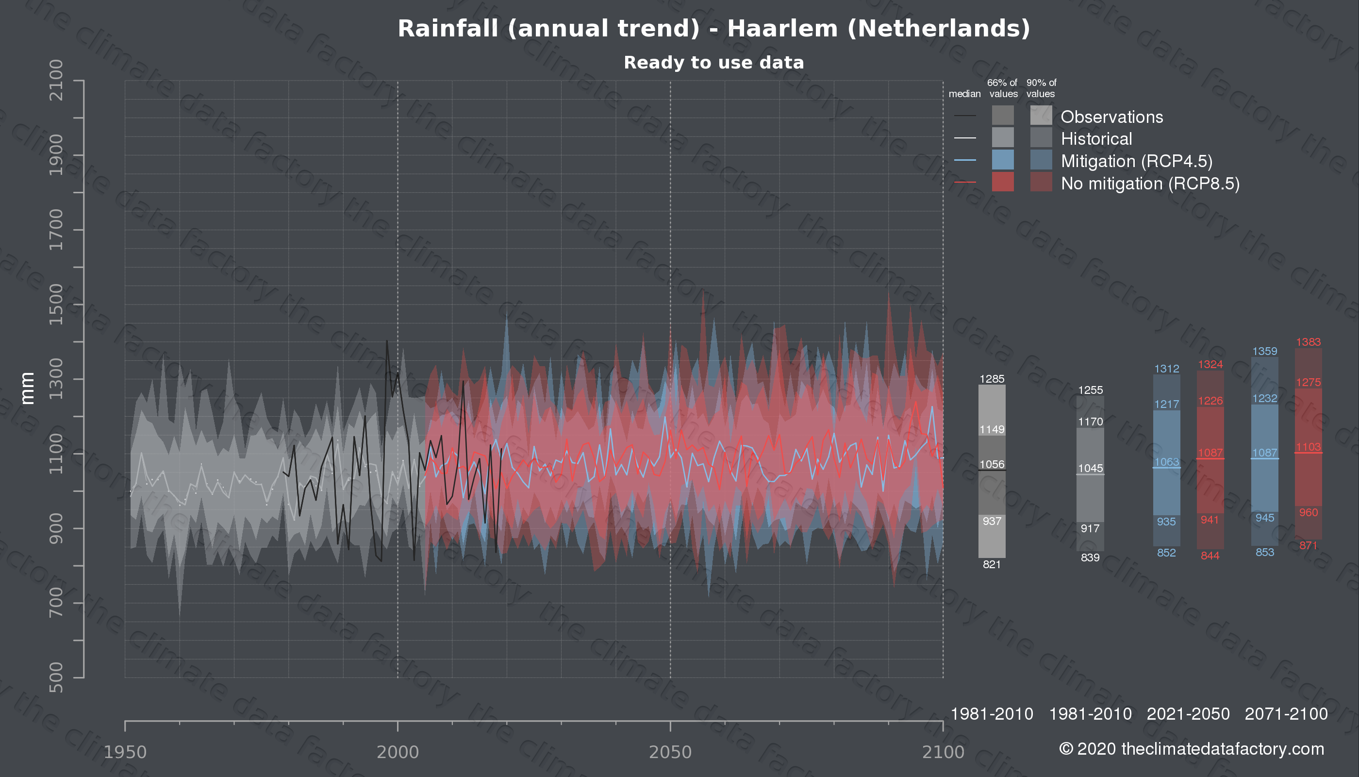 Graphic of projected rainfall for Haarlem (Netherlands) under two climate change mitigation policy scenarios (RCP4.5, RCP8.5). Represented climate data are processed (bias-adjusted and quality controlled) data from IPCC models. https://theclimatedatafactory.com