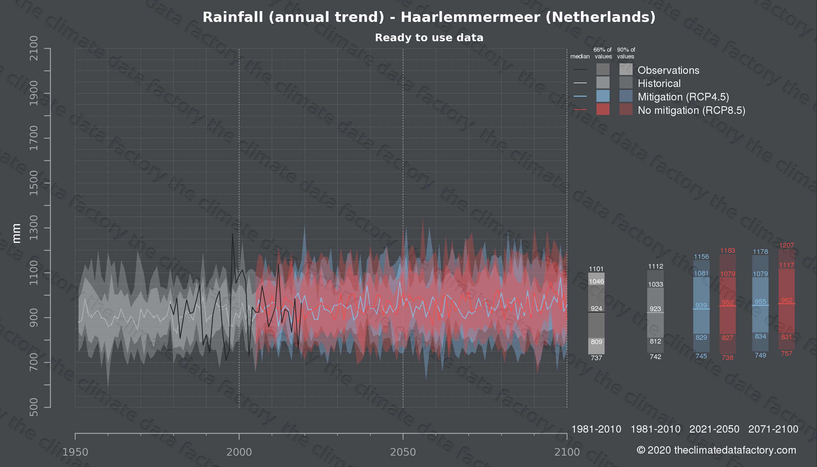 Graphic of projected rainfall for Haarlemmermeer (Netherlands) under two climate change mitigation policy scenarios (RCP4.5, RCP8.5). Represented climate data are processed (bias-adjusted and quality controlled) data from IPCC models. https://theclimatedatafactory.com