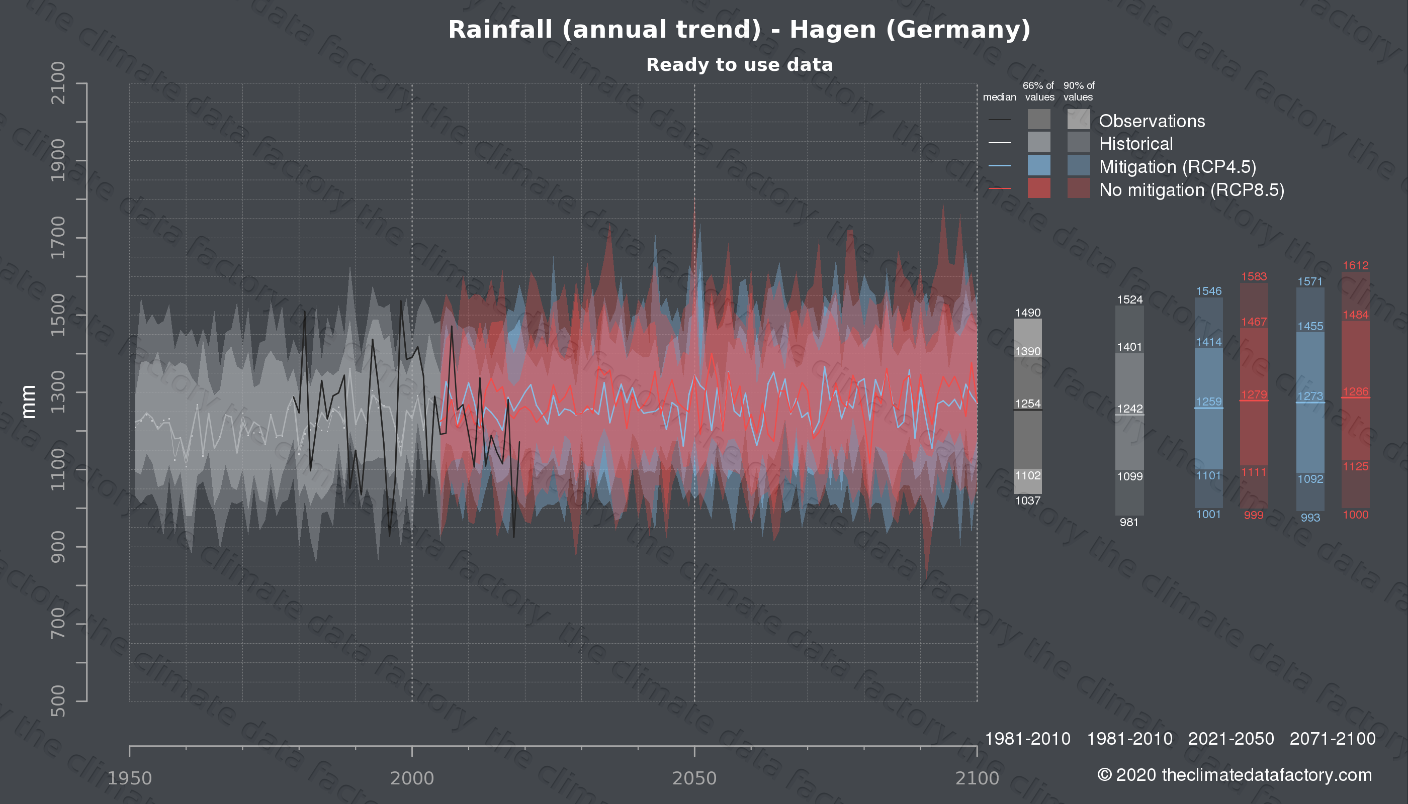 Graphic of projected rainfall for Hagen (Germany) under two climate change mitigation policy scenarios (RCP4.5, RCP8.5). Represented climate data are processed (bias-adjusted and quality controlled) data from IPCC models. https://theclimatedatafactory.com