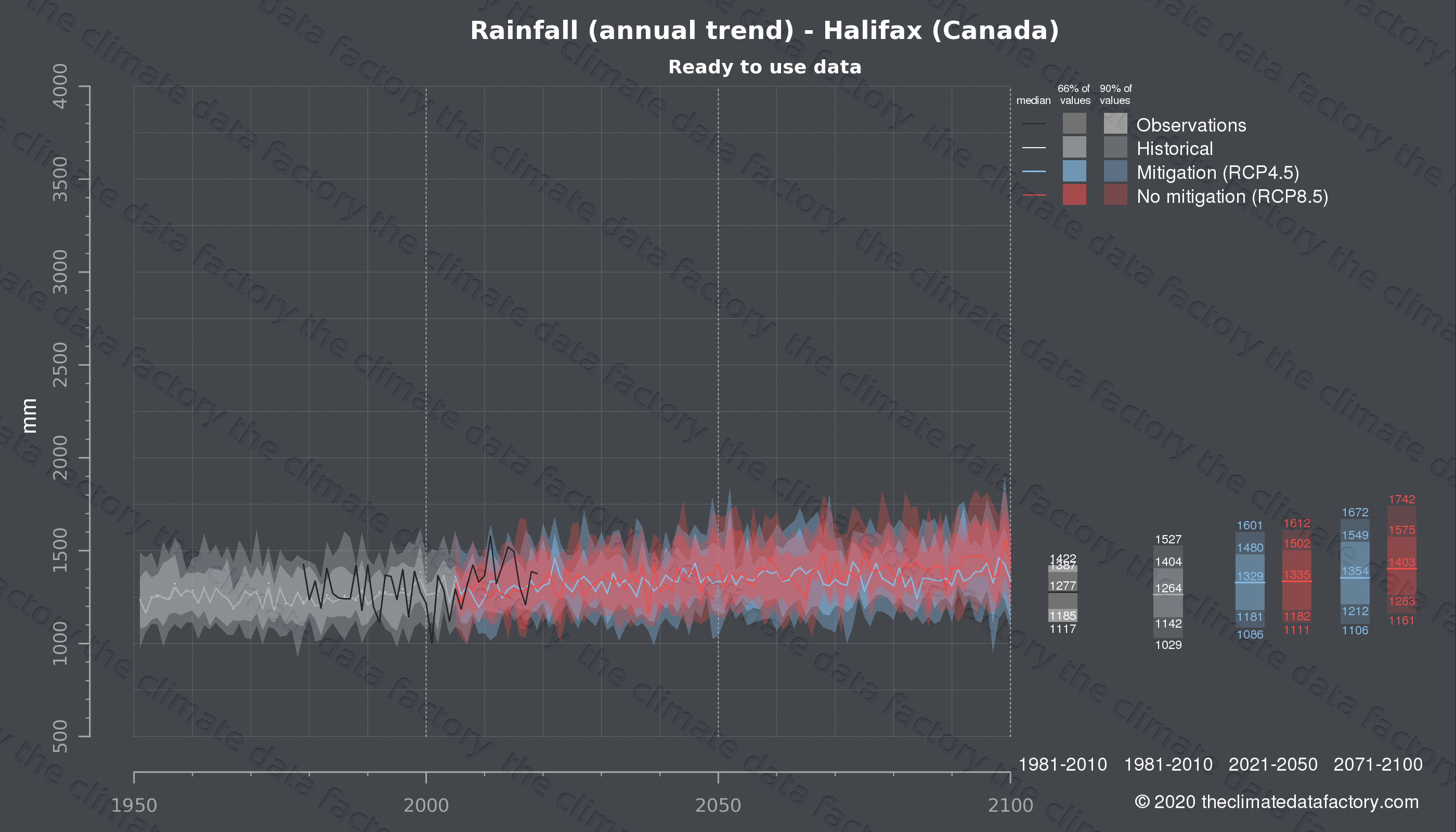 Graphic of projected rainfall for Halifax (Canada) under two climate change mitigation policy scenarios (RCP4.5, RCP8.5). Represented climate data are processed (bias-adjusted and quality controlled) data from IPCC models. https://theclimatedatafactory.com