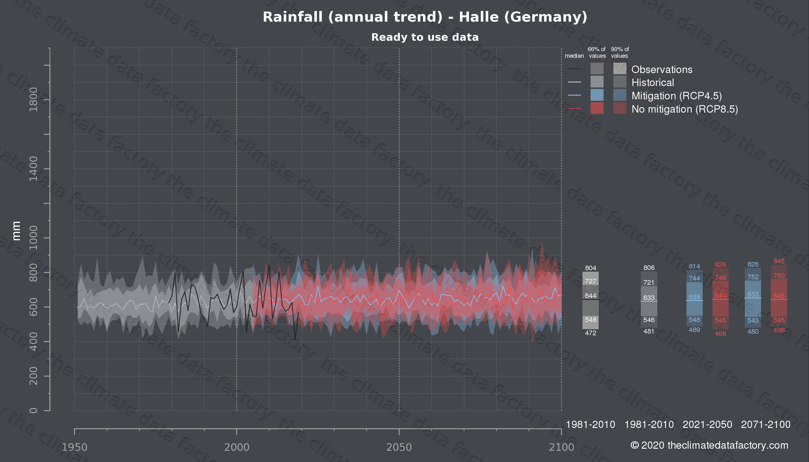 Graphic of projected rainfall for Halle (Germany) under two climate change mitigation policy scenarios (RCP4.5, RCP8.5). Represented climate data are processed (bias-adjusted and quality controlled) data from IPCC models. https://theclimatedatafactory.com