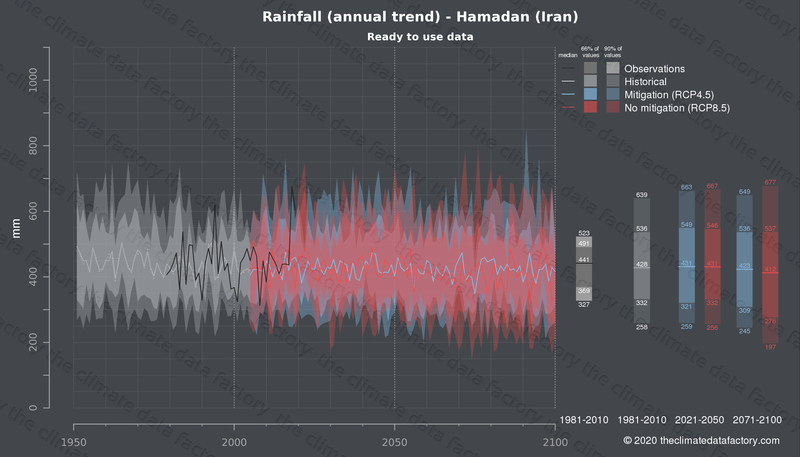 Graphic of projected rainfall for Hamadan (Iran) under two climate change mitigation policy scenarios (RCP4.5, RCP8.5). Represented climate data are processed (bias-adjusted and quality controlled) data from IPCC models. https://theclimatedatafactory.com