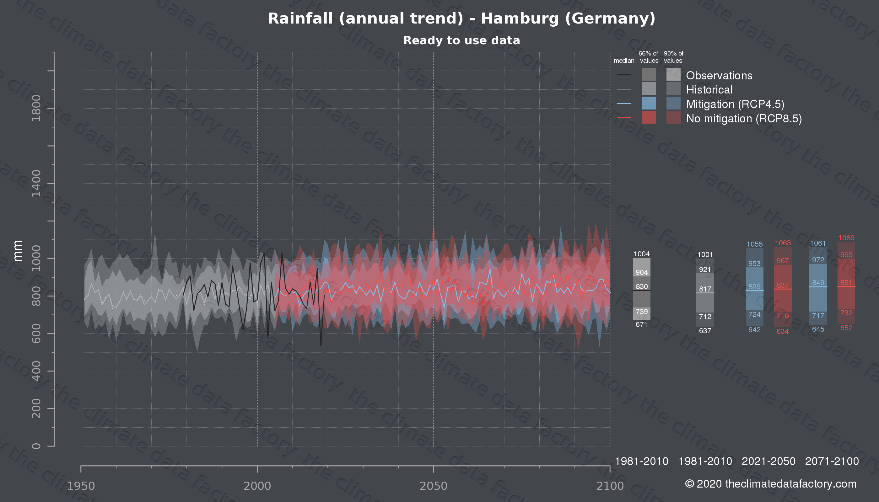 Graphic of projected rainfall for Hamburg (Germany) under two climate change mitigation policy scenarios (RCP4.5, RCP8.5). Represented climate data are processed (bias-adjusted and quality controlled) data from IPCC models. https://theclimatedatafactory.com