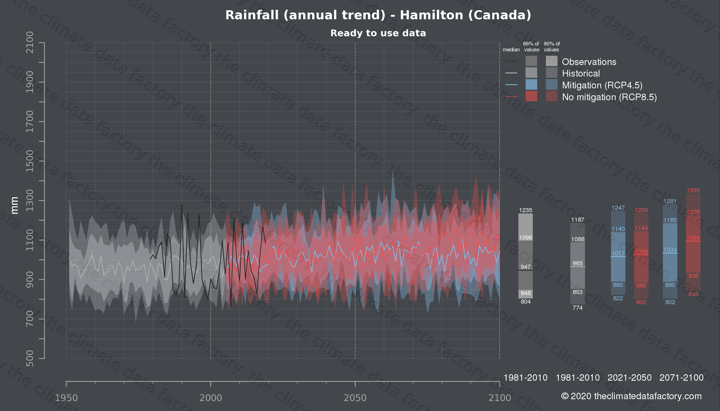 Graphic of projected rainfall for Hamilton (Canada) under two climate change mitigation policy scenarios (RCP4.5, RCP8.5). Represented climate data are processed (bias-adjusted and quality controlled) data from IPCC models. https://theclimatedatafactory.com