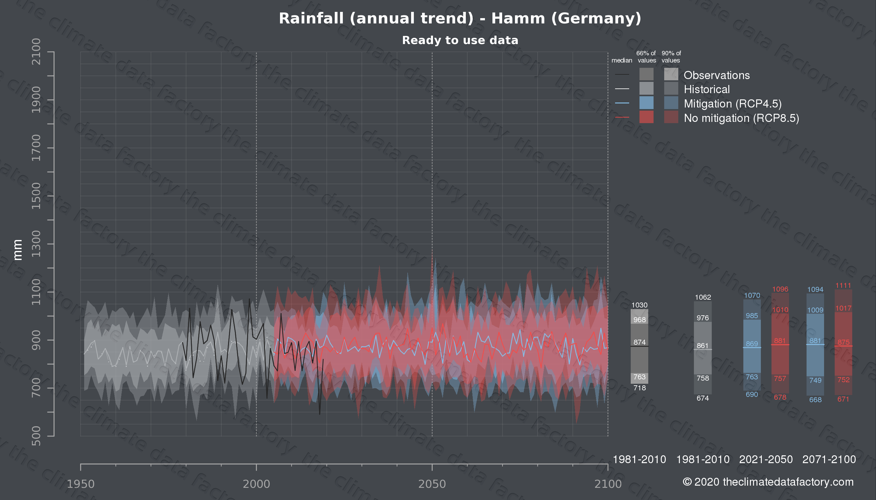 Graphic of projected rainfall for Hamm (Germany) under two climate change mitigation policy scenarios (RCP4.5, RCP8.5). Represented climate data are processed (bias-adjusted and quality controlled) data from IPCC models. https://theclimatedatafactory.com