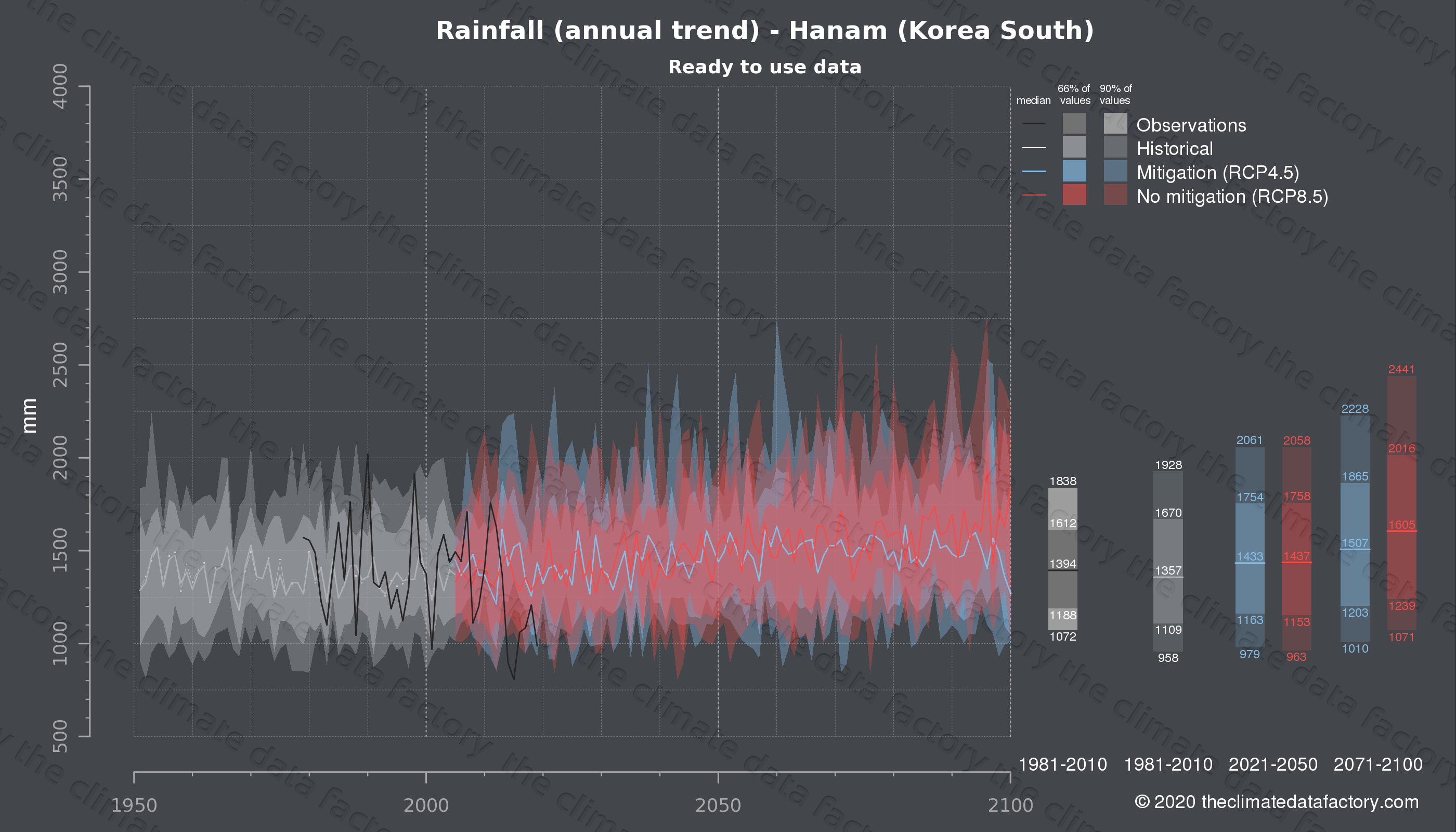 Graphic of projected rainfall for Hanam (South Korea) under two climate change mitigation policy scenarios (RCP4.5, RCP8.5). Represented climate data are processed (bias-adjusted and quality controlled) data from IPCC models. https://theclimatedatafactory.com