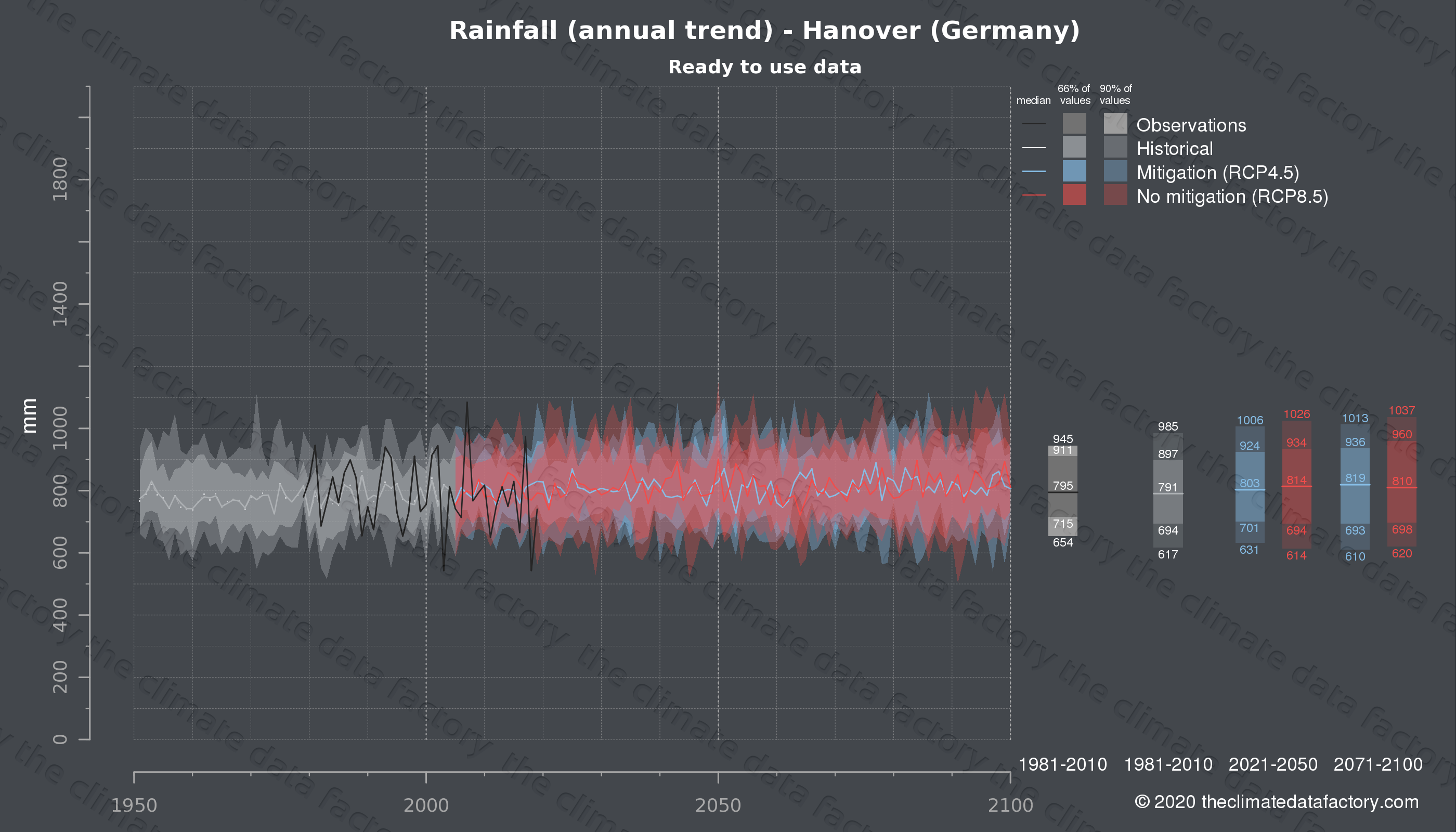 Graphic of projected rainfall for Hanover (Germany) under two climate change mitigation policy scenarios (RCP4.5, RCP8.5). Represented climate data are processed (bias-adjusted and quality controlled) data from IPCC models. https://theclimatedatafactory.com