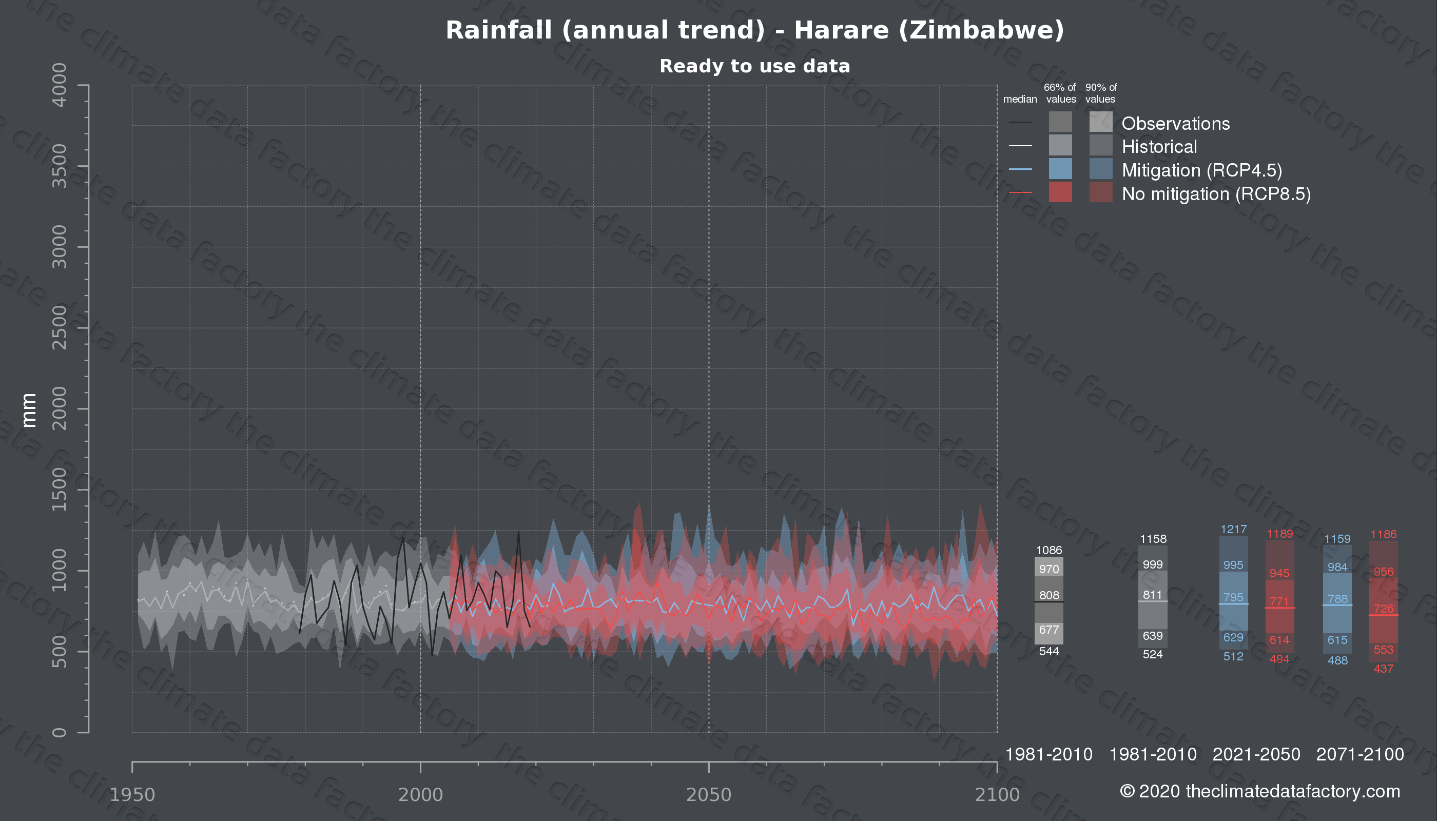 Graphic of projected rainfall for Harare (Zimbabwe) under two climate change mitigation policy scenarios (RCP4.5, RCP8.5). Represented climate data are processed (bias-adjusted and quality controlled) data from IPCC models. https://theclimatedatafactory.com