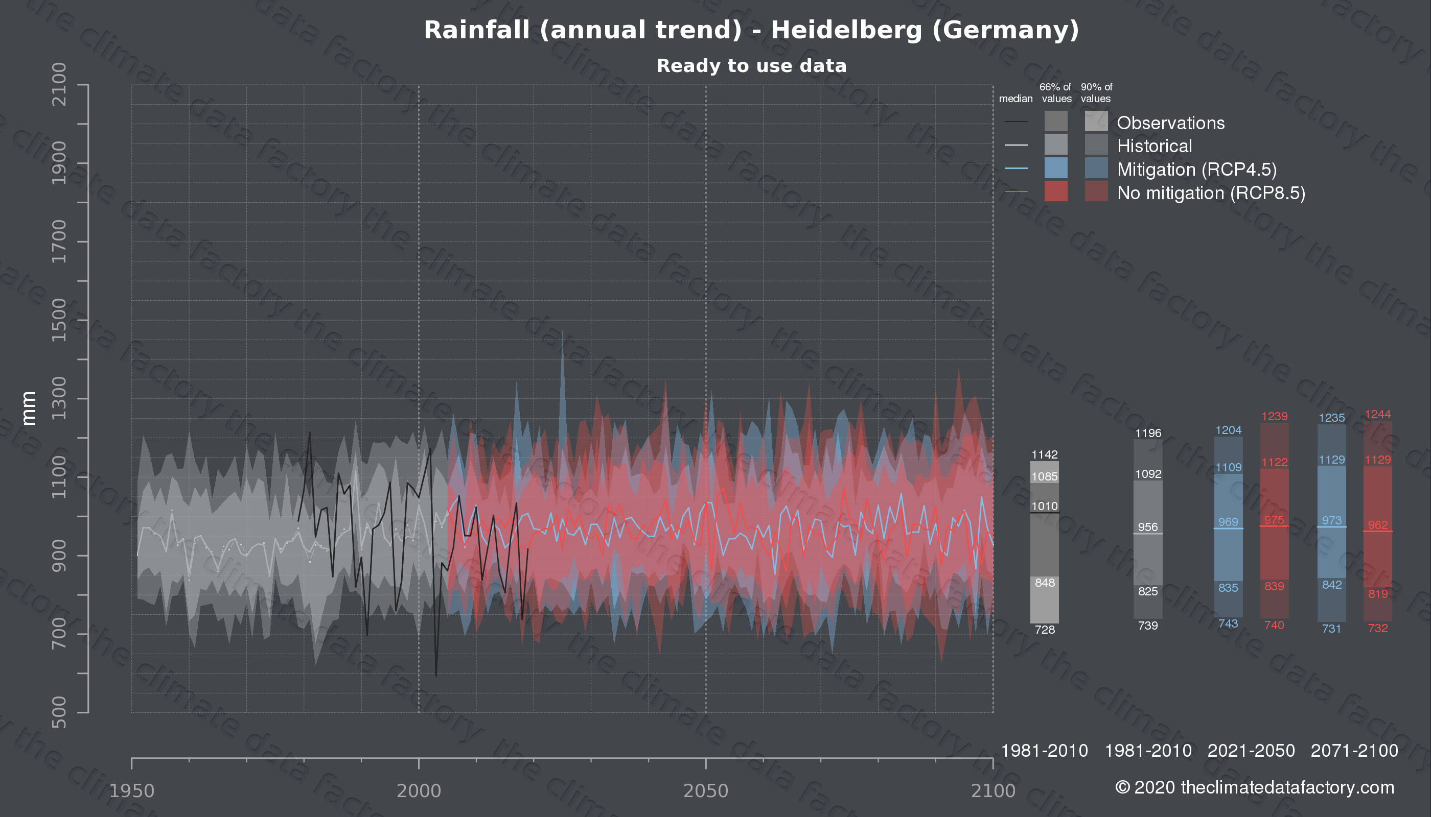 Graphic of projected rainfall for Heidelberg (Germany) under two climate change mitigation policy scenarios (RCP4.5, RCP8.5). Represented climate data are processed (bias-adjusted and quality controlled) data from IPCC models. https://theclimatedatafactory.com
