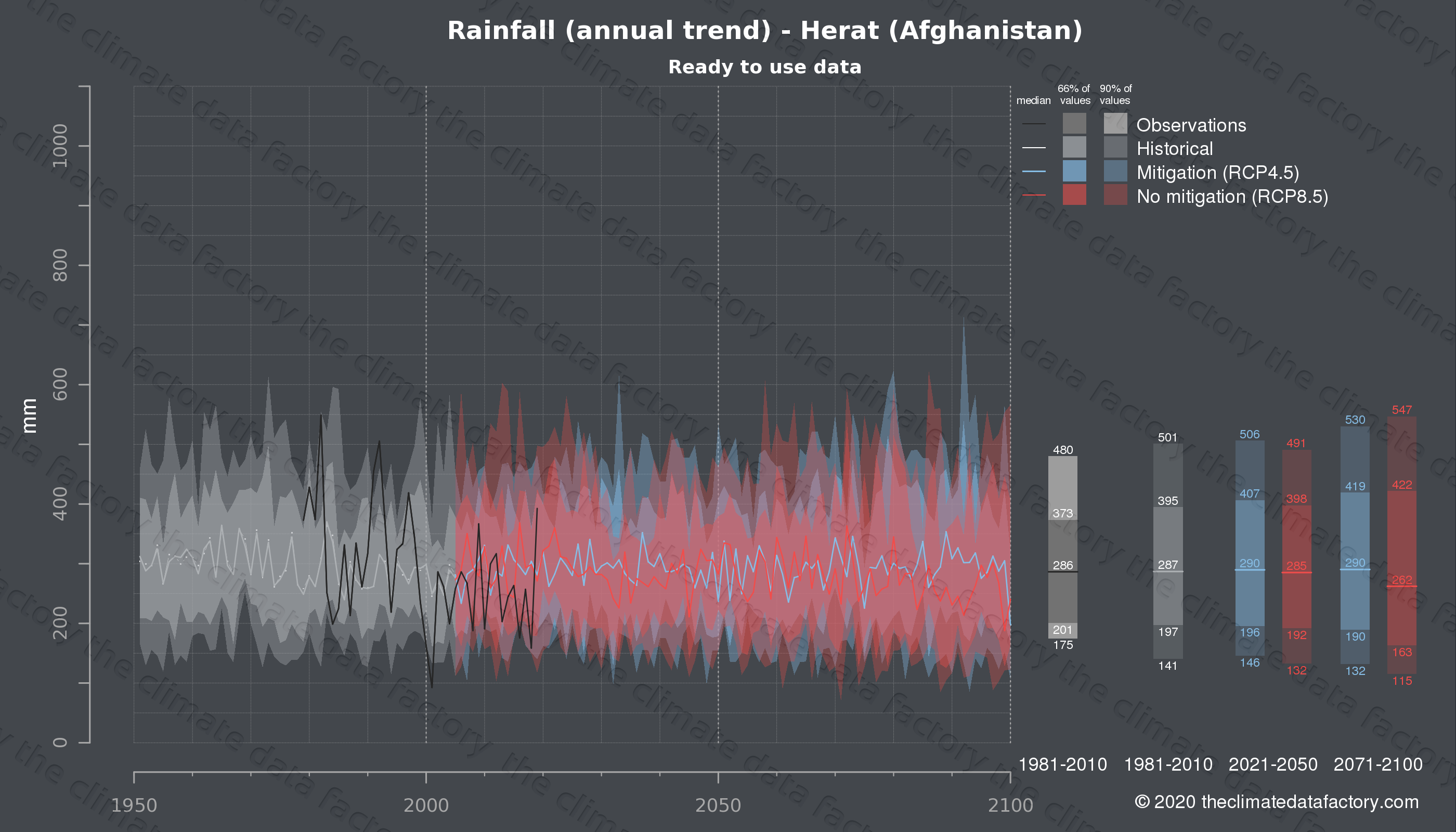 Graphic of projected rainfall for Herat (Afghanistan) under two climate change mitigation policy scenarios (RCP4.5, RCP8.5). Represented climate data are processed (bias-adjusted and quality controlled) data from IPCC models. https://theclimatedatafactory.com