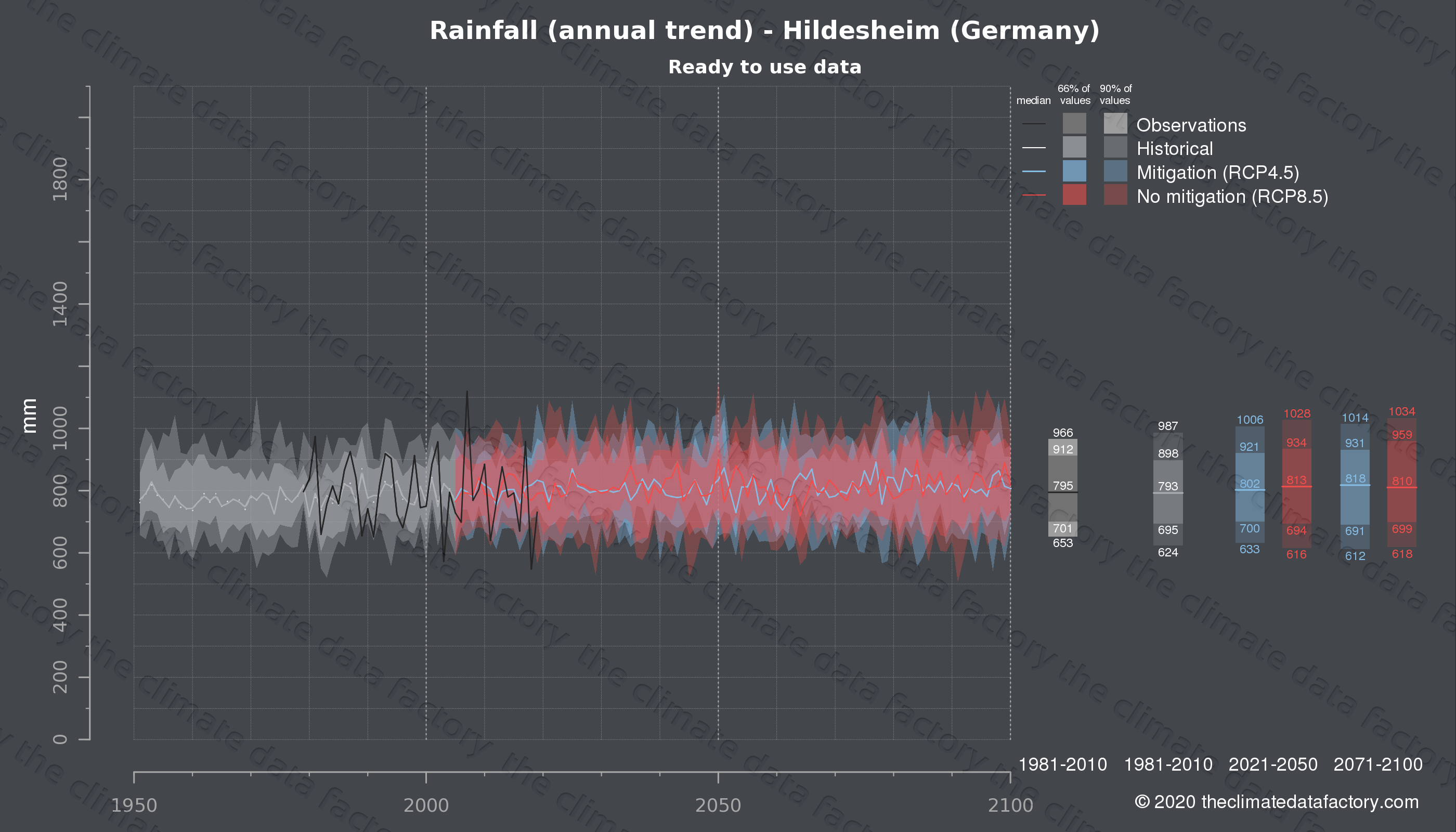 Graphic of projected rainfall for Hildesheim (Germany) under two climate change mitigation policy scenarios (RCP4.5, RCP8.5). Represented climate data are processed (bias-adjusted and quality controlled) data from IPCC models. https://theclimatedatafactory.com