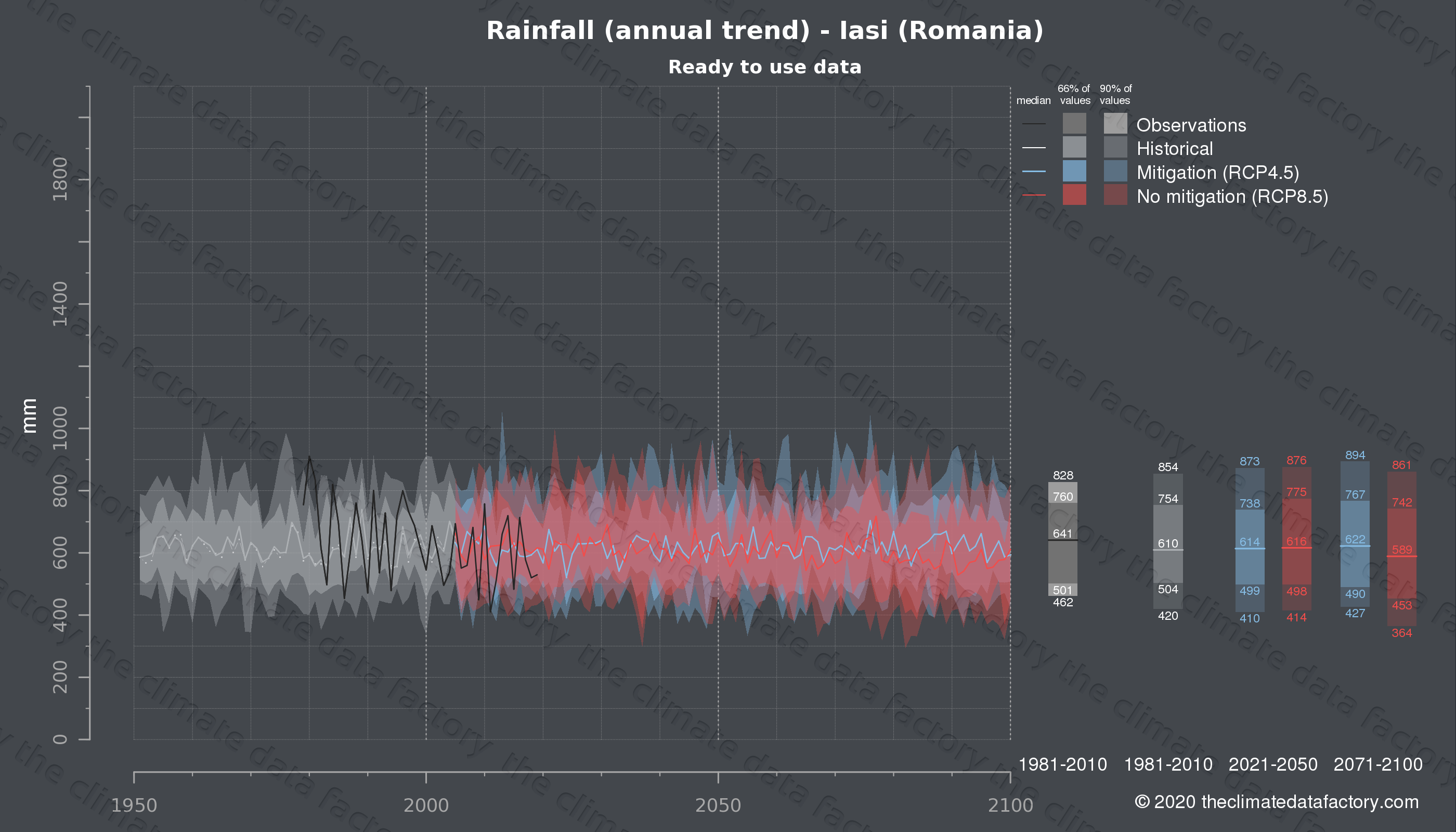 Graphic of projected rainfall for Iasi (Romania) under two climate change mitigation policy scenarios (RCP4.5, RCP8.5). Represented climate data are processed (bias-adjusted and quality controlled) data from IPCC models. https://theclimatedatafactory.com