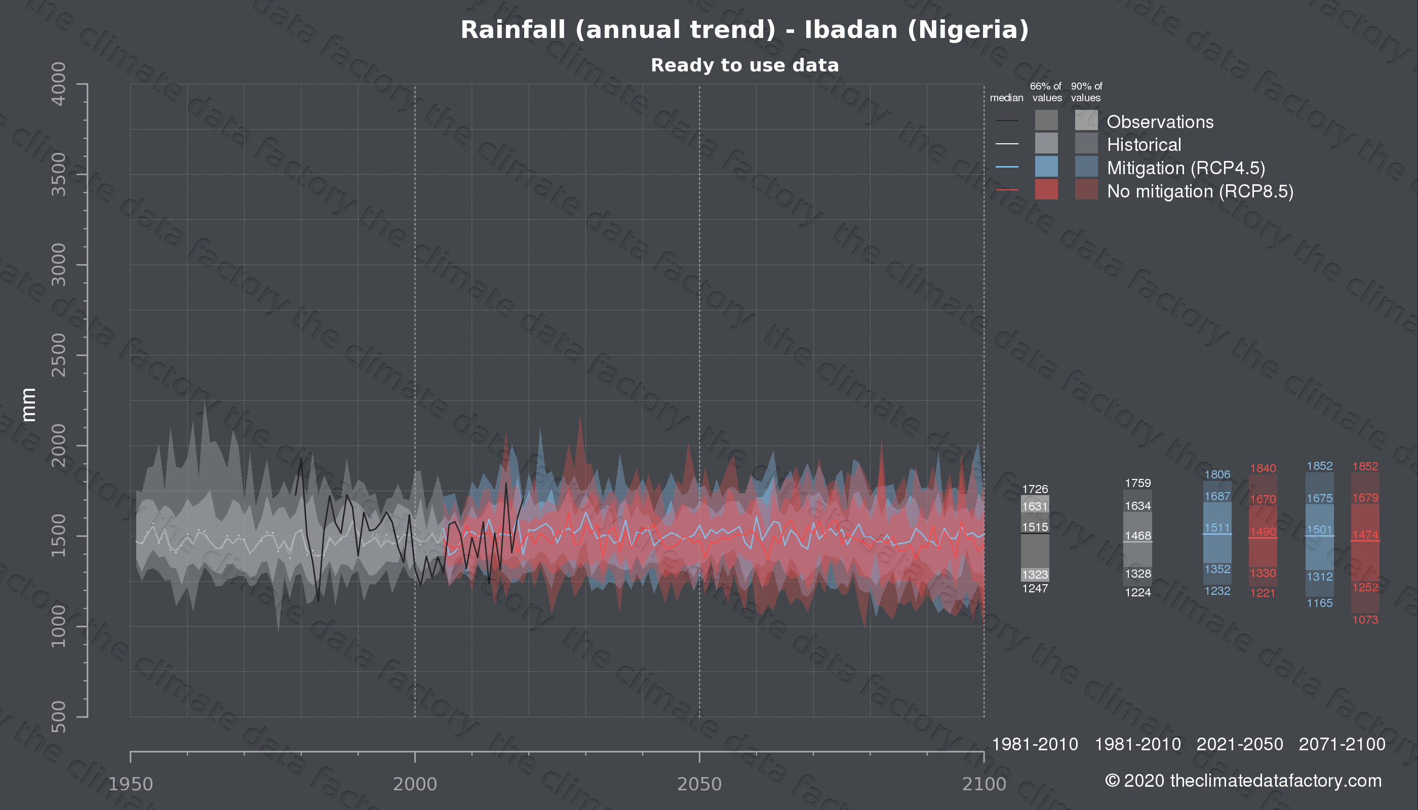 Graphic of projected rainfall for Ibadan (Nigeria) under two climate change mitigation policy scenarios (RCP4.5, RCP8.5). Represented climate data are processed (bias-adjusted and quality controlled) data from IPCC models. https://theclimatedatafactory.com