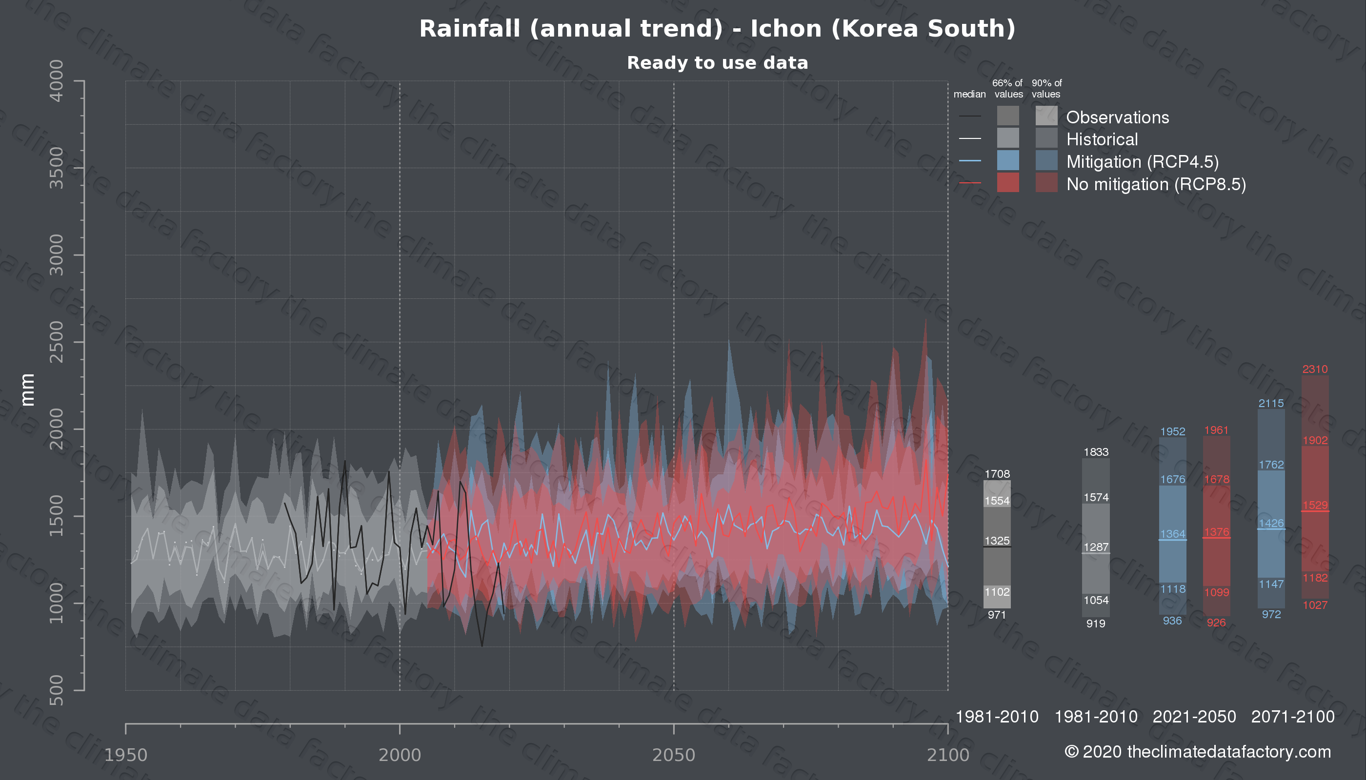 Graphic of projected rainfall for Ichon (South Korea) under two climate change mitigation policy scenarios (RCP4.5, RCP8.5). Represented climate data are processed (bias-adjusted and quality controlled) data from IPCC models. https://theclimatedatafactory.com