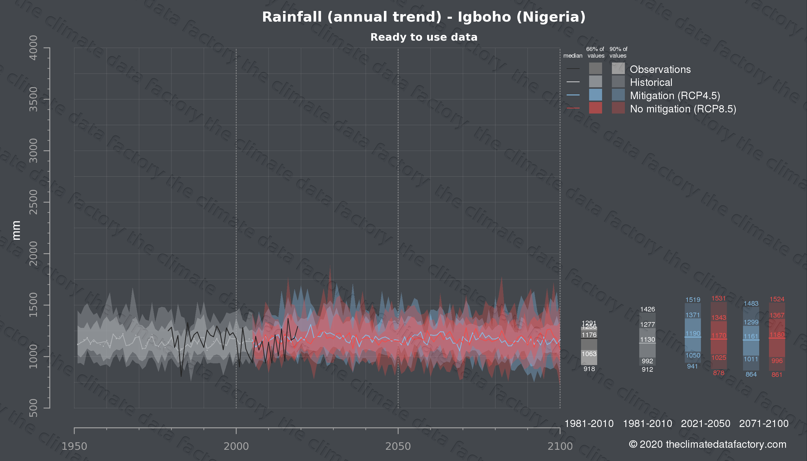 Graphic of projected rainfall for Igboho (Nigeria) under two climate change mitigation policy scenarios (RCP4.5, RCP8.5). Represented climate data are processed (bias-adjusted and quality controlled) data from IPCC models. https://theclimatedatafactory.com