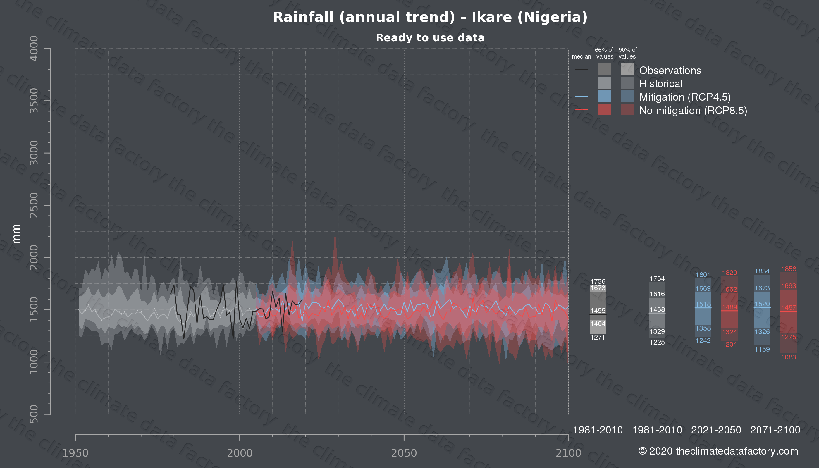 Graphic of projected rainfall for Ikare (Nigeria) under two climate change mitigation policy scenarios (RCP4.5, RCP8.5). Represented climate data are processed (bias-adjusted and quality controlled) data from IPCC models. https://theclimatedatafactory.com