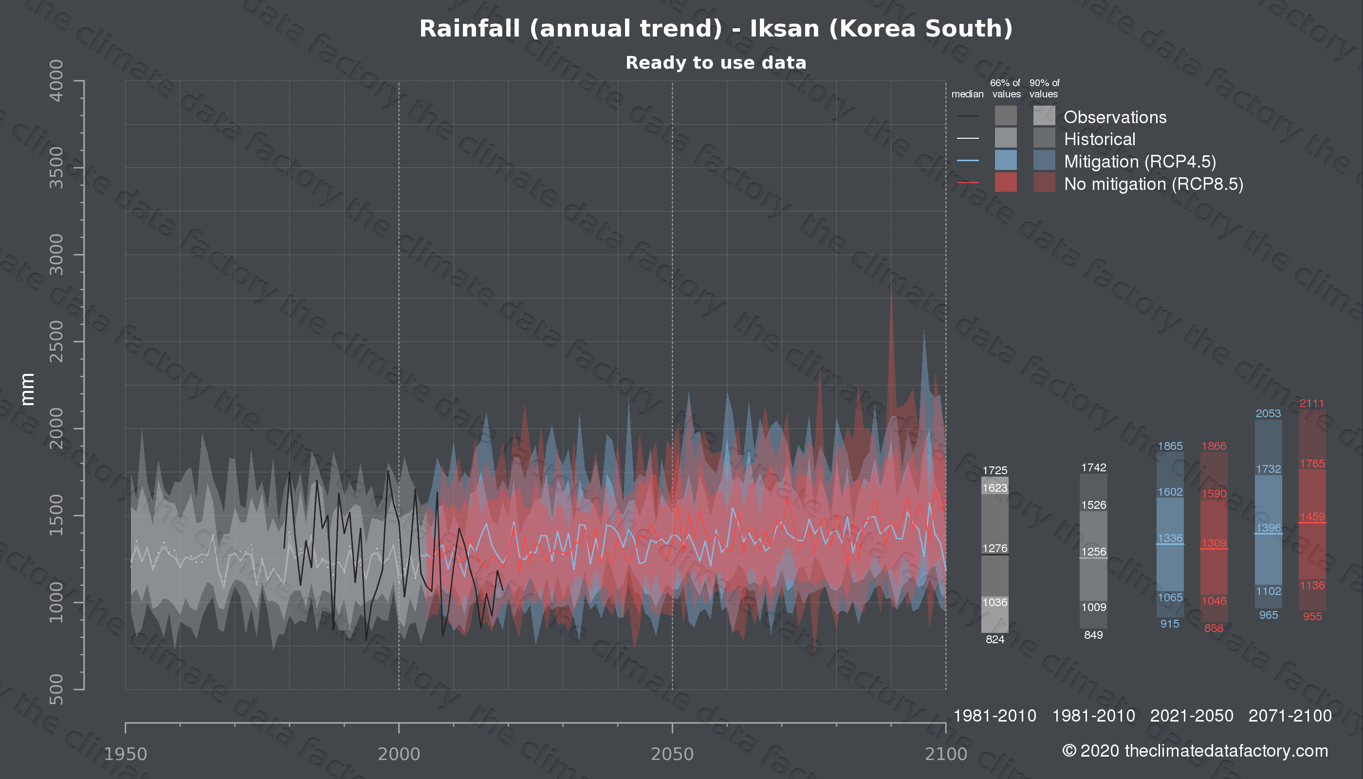 Graphic of projected rainfall for Iksan (South Korea) under two climate change mitigation policy scenarios (RCP4.5, RCP8.5). Represented climate data are processed (bias-adjusted and quality controlled) data from IPCC models. https://theclimatedatafactory.com