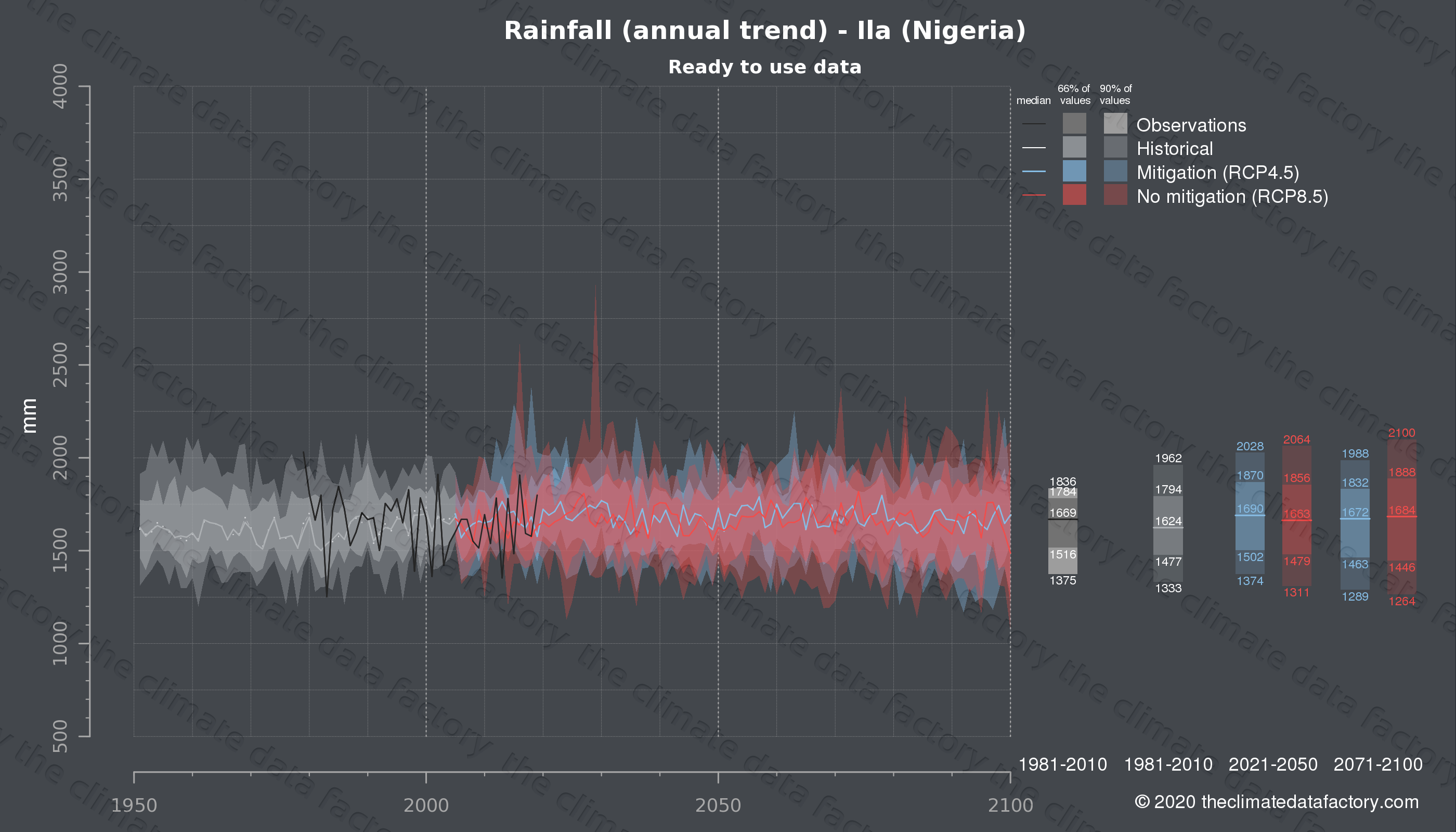 Graphic of projected rainfall for Ila (Nigeria) under two climate change mitigation policy scenarios (RCP4.5, RCP8.5). Represented climate data are processed (bias-adjusted and quality controlled) data from IPCC models. https://theclimatedatafactory.com