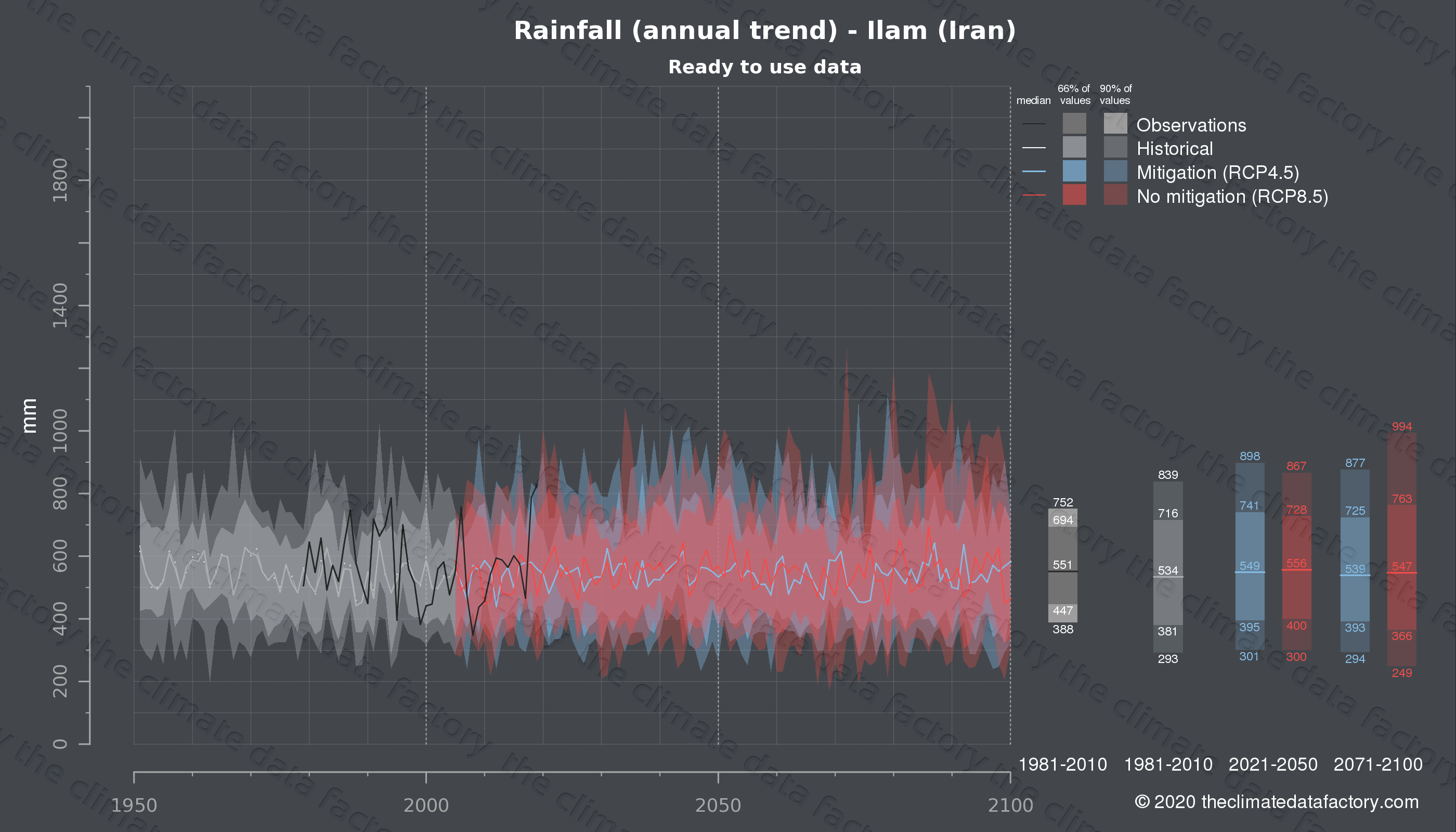 Graphic of projected rainfall for Ilam (Iran) under two climate change mitigation policy scenarios (RCP4.5, RCP8.5). Represented climate data are processed (bias-adjusted and quality controlled) data from IPCC models. https://theclimatedatafactory.com