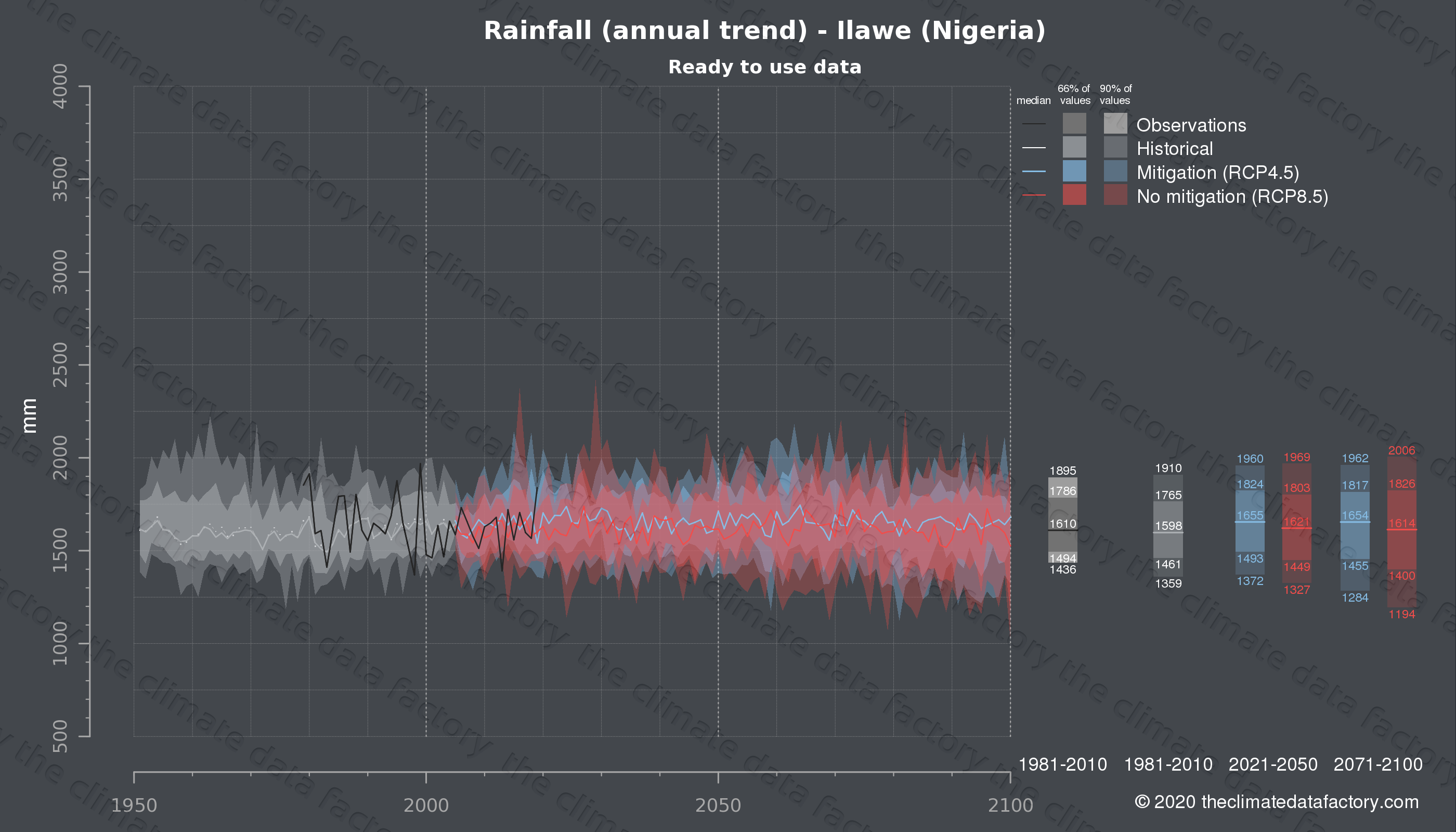 Graphic of projected rainfall for Ilawe (Nigeria) under two climate change mitigation policy scenarios (RCP4.5, RCP8.5). Represented climate data are processed (bias-adjusted and quality controlled) data from IPCC models. https://theclimatedatafactory.com