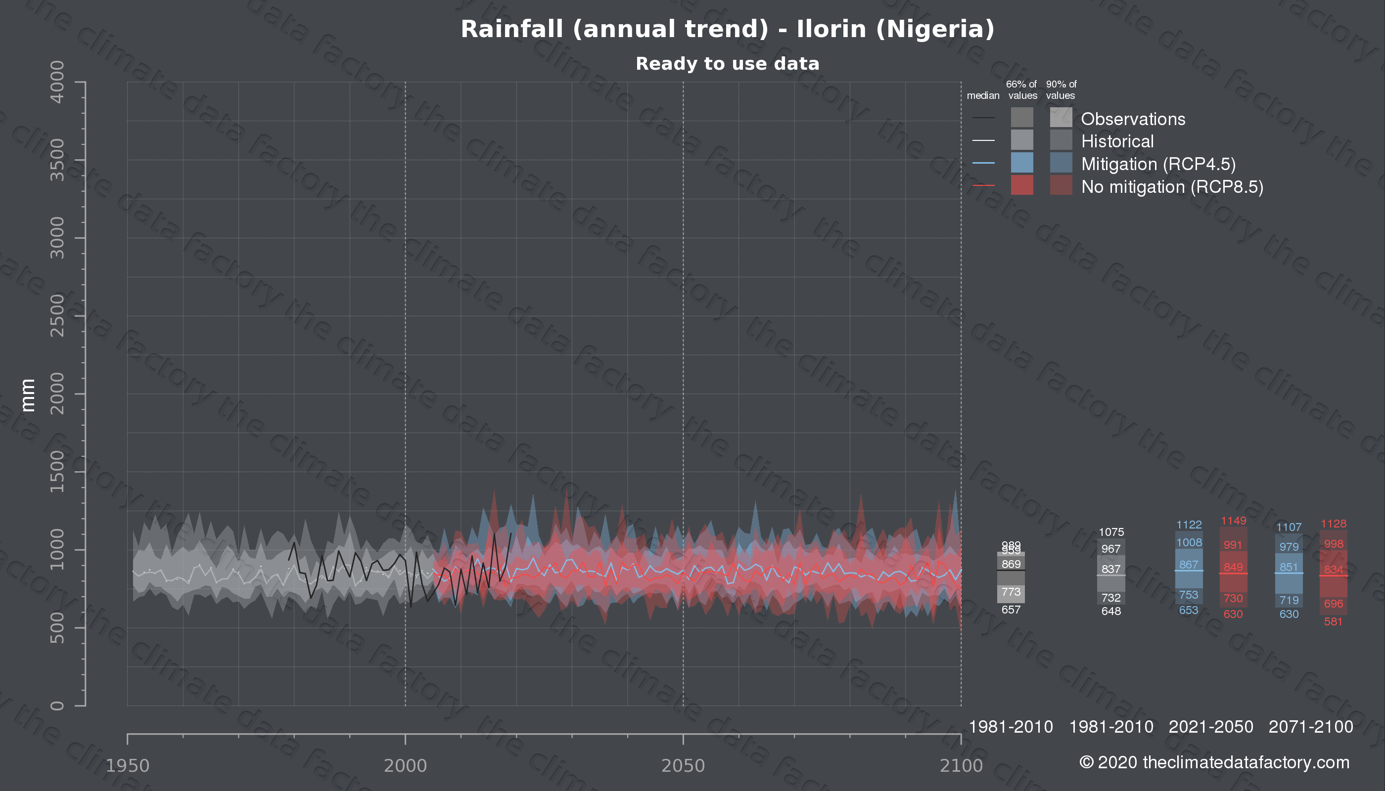 Graphic of projected rainfall for Ilorin (Nigeria) under two climate change mitigation policy scenarios (RCP4.5, RCP8.5). Represented climate data are processed (bias-adjusted and quality controlled) data from IPCC models. https://theclimatedatafactory.com
