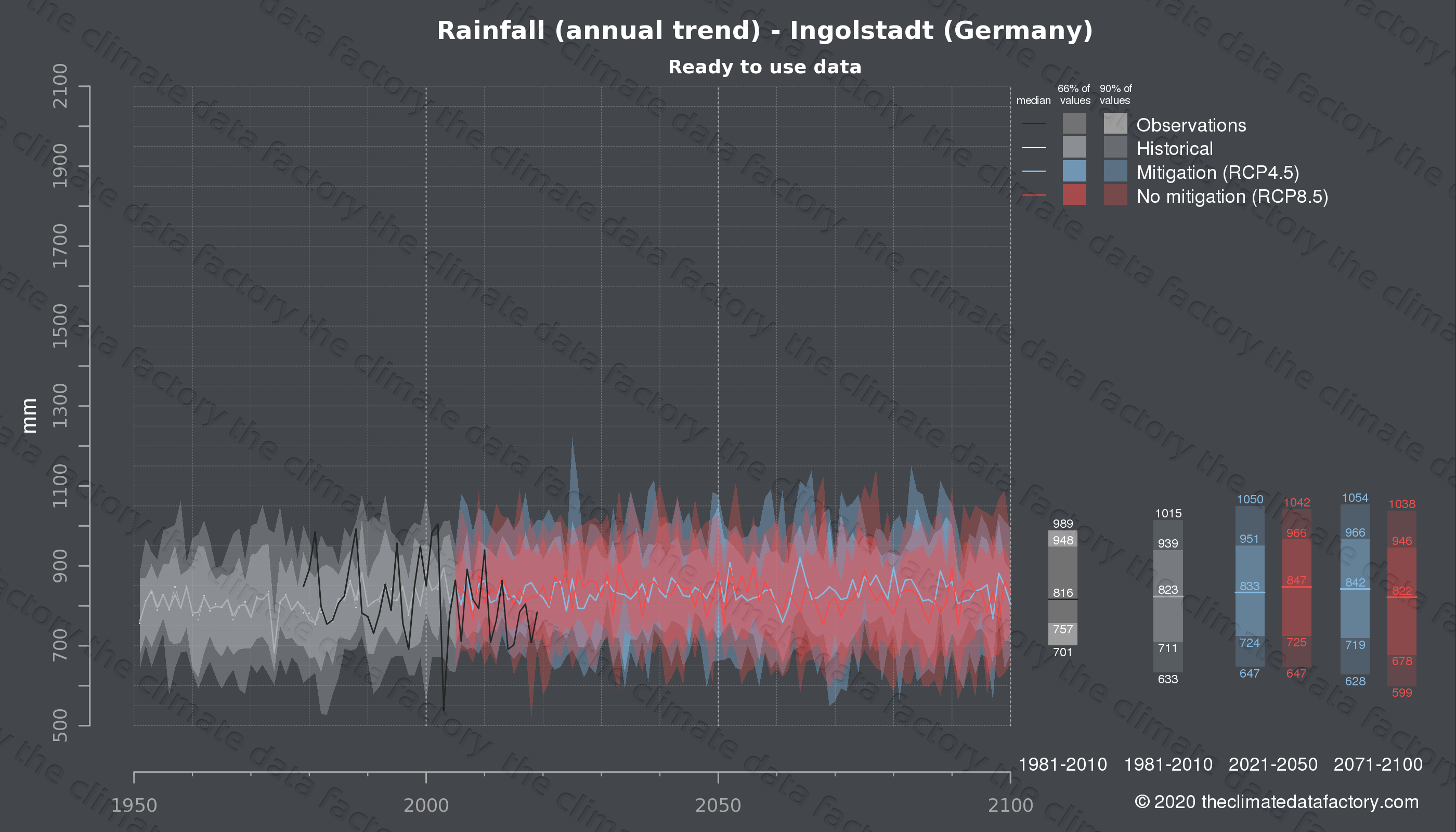 Graphic of projected rainfall for Ingolstadt (Germany) under two climate change mitigation policy scenarios (RCP4.5, RCP8.5). Represented climate data are processed (bias-adjusted and quality controlled) data from IPCC models. https://theclimatedatafactory.com