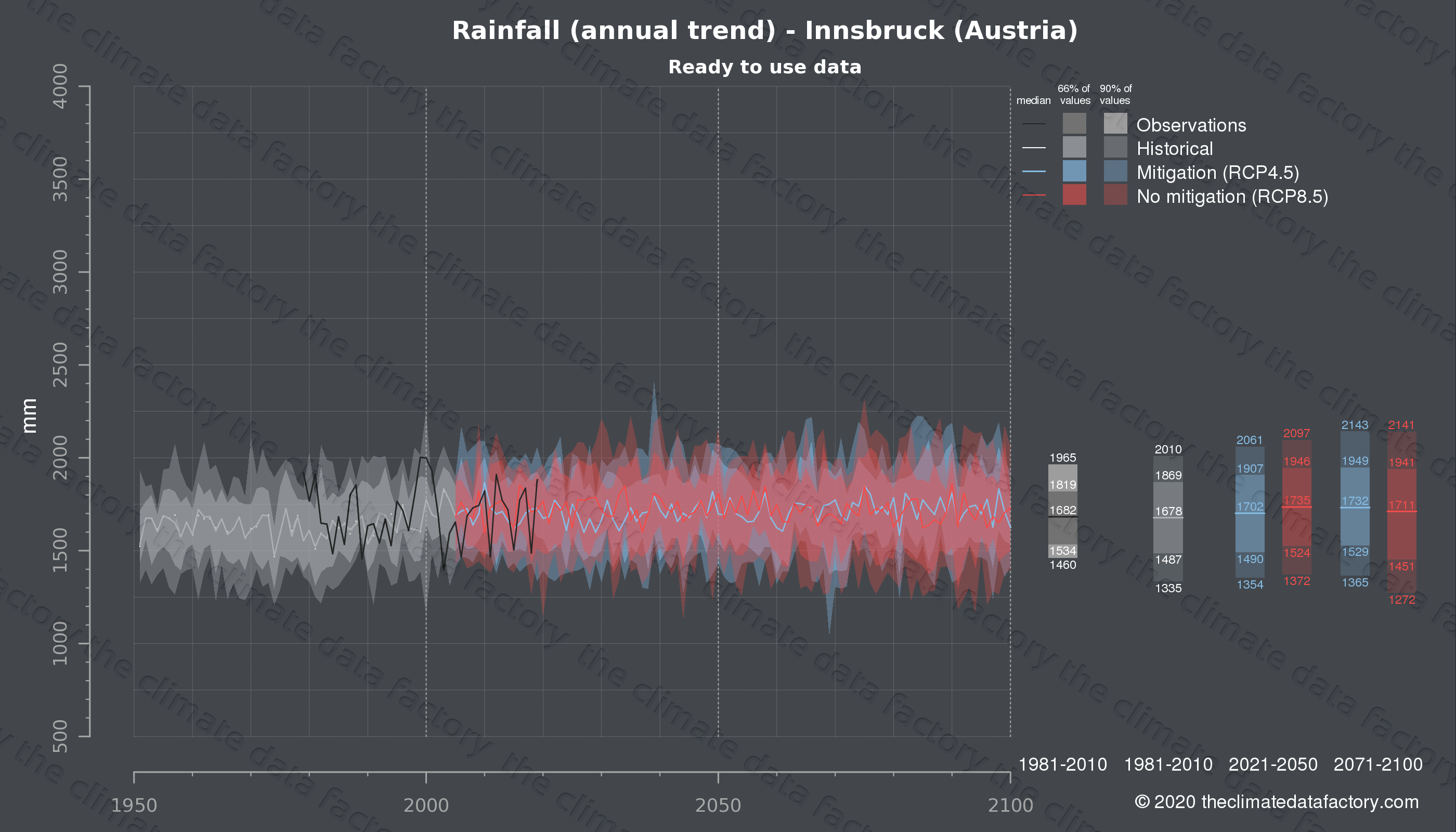 Graphic of projected rainfall for Innsbruck (Austria) under two climate change mitigation policy scenarios (RCP4.5, RCP8.5). Represented climate data are processed (bias-adjusted and quality controlled) data from IPCC models. https://theclimatedatafactory.com