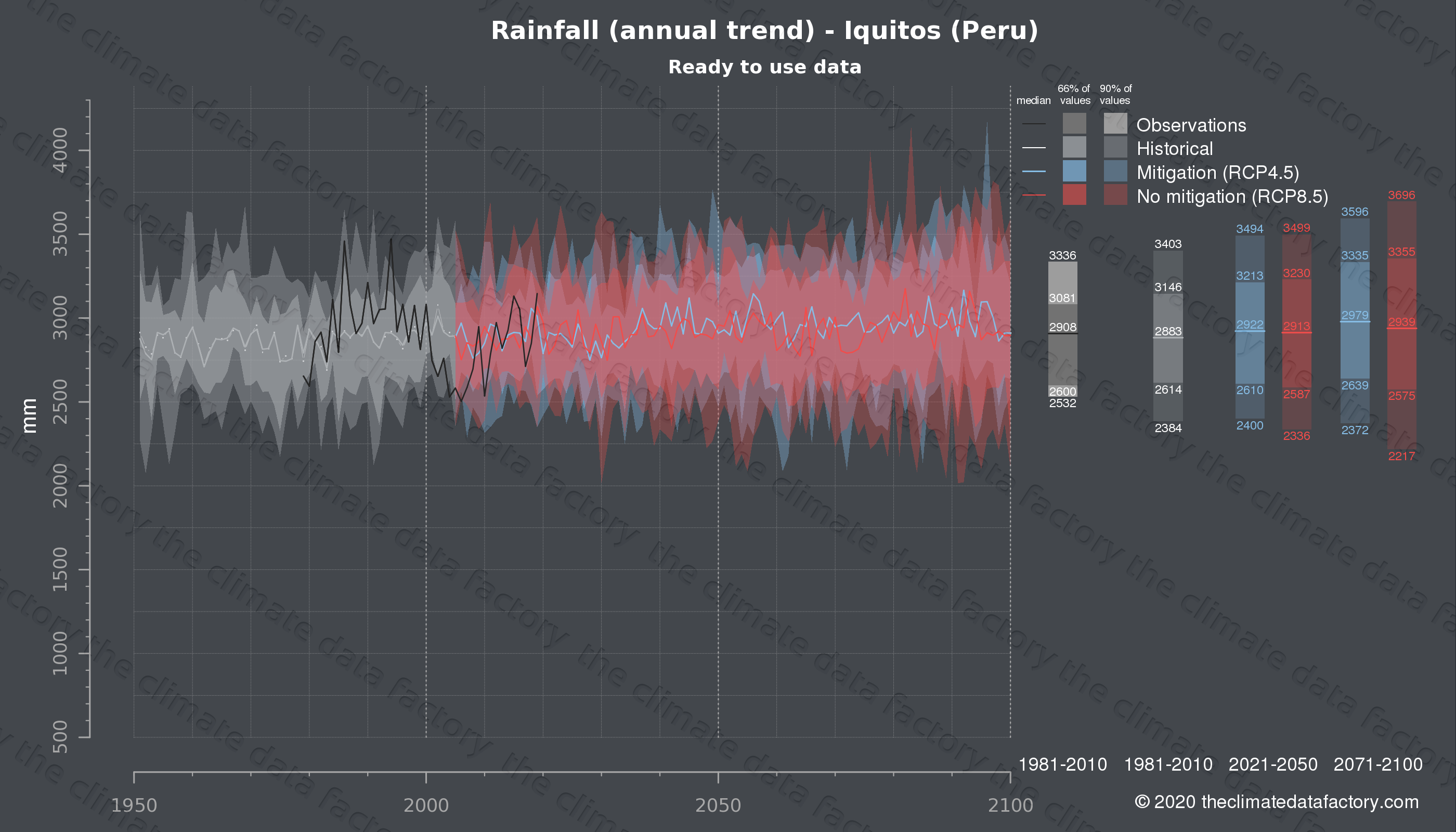Graphic of projected rainfall for Iquitos (Peru) under two climate change mitigation policy scenarios (RCP4.5, RCP8.5). Represented climate data are processed (bias-adjusted and quality controlled) data from IPCC models. https://theclimatedatafactory.com