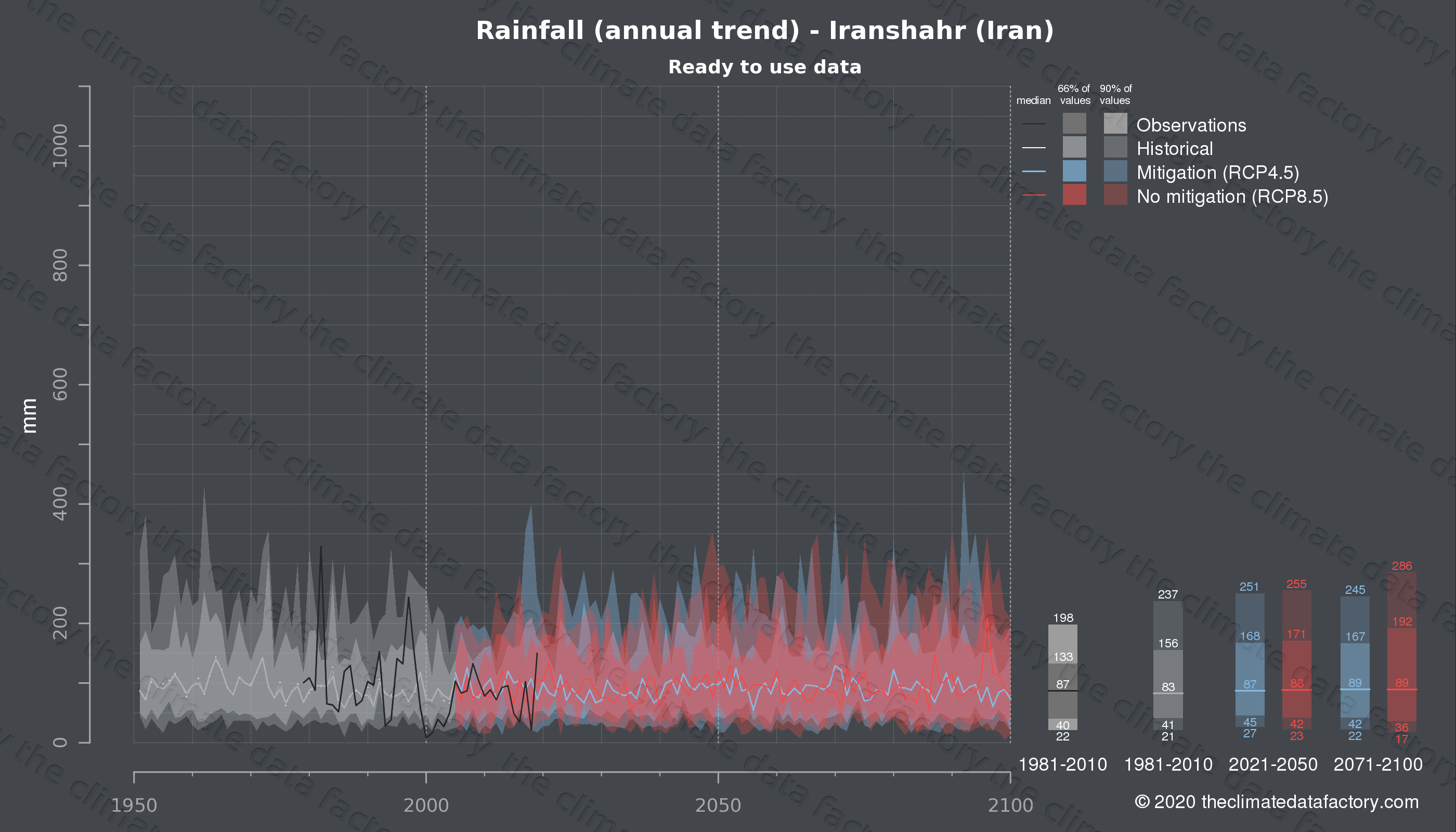 Graphic of projected rainfall for Iranshahr (Iran) under two climate change mitigation policy scenarios (RCP4.5, RCP8.5). Represented climate data are processed (bias-adjusted and quality controlled) data from IPCC models. https://theclimatedatafactory.com