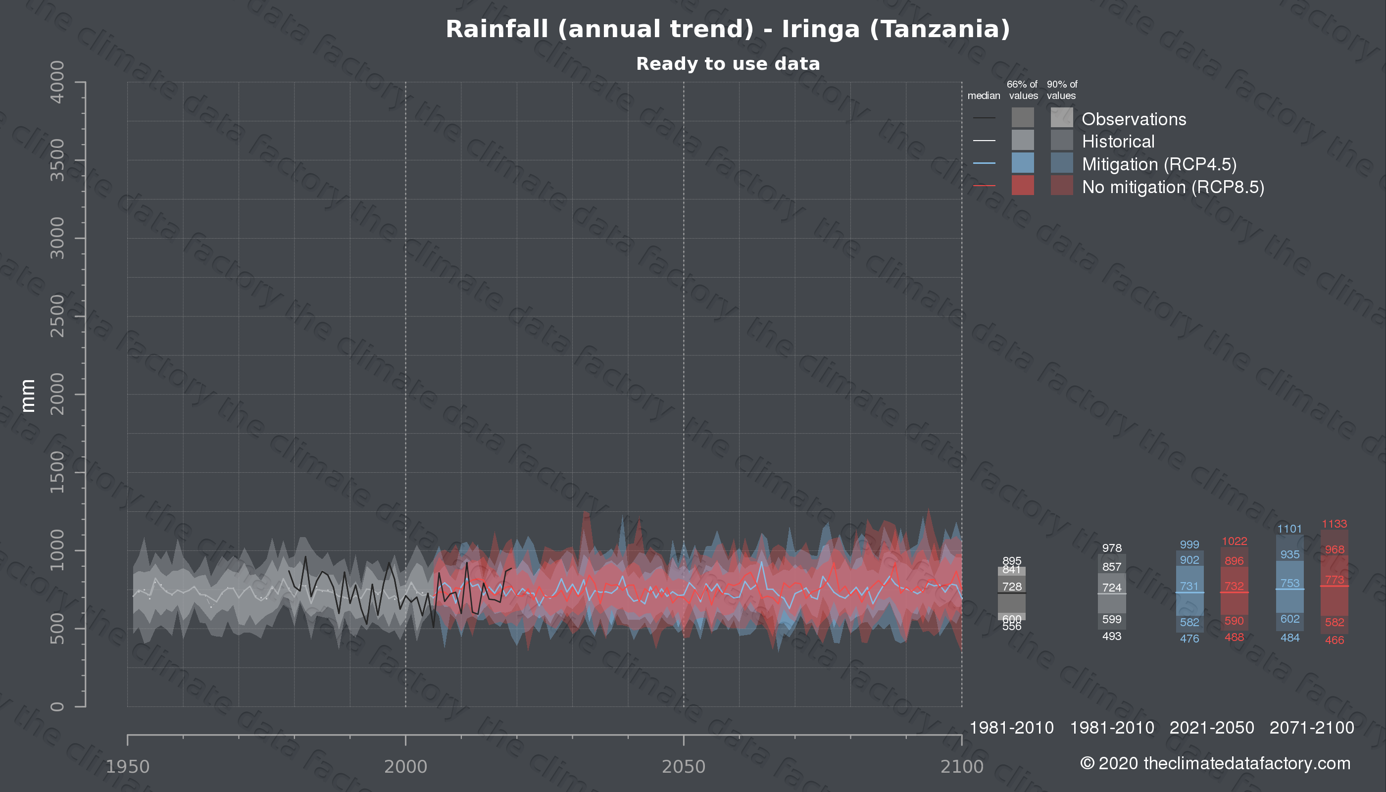 Graphic of projected rainfall for Iringa (Tanzania) under two climate change mitigation policy scenarios (RCP4.5, RCP8.5). Represented climate data are processed (bias-adjusted and quality controlled) data from IPCC models. https://theclimatedatafactory.com
