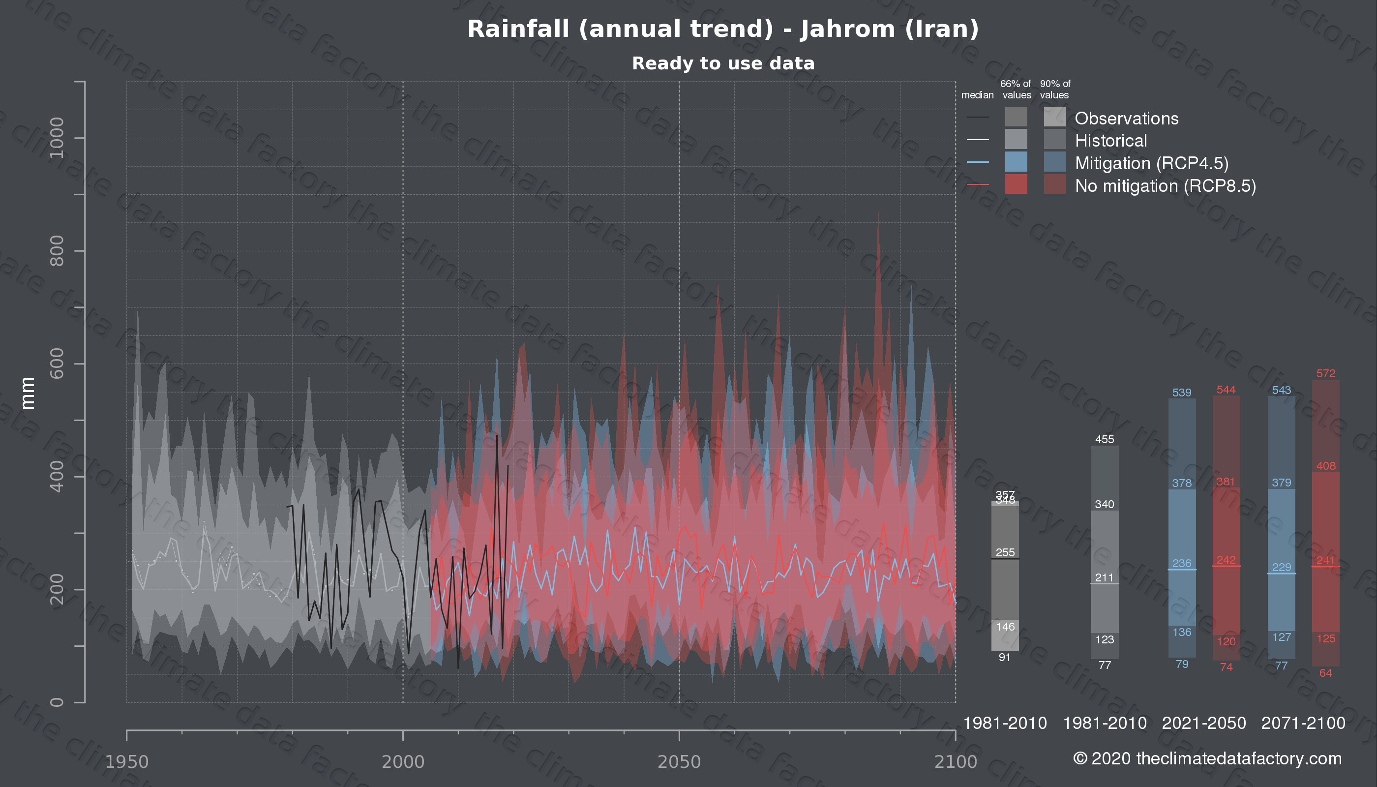 Graphic of projected rainfall for Jahrom (Iran) under two climate change mitigation policy scenarios (RCP4.5, RCP8.5). Represented climate data are processed (bias-adjusted and quality controlled) data from IPCC models. https://theclimatedatafactory.com