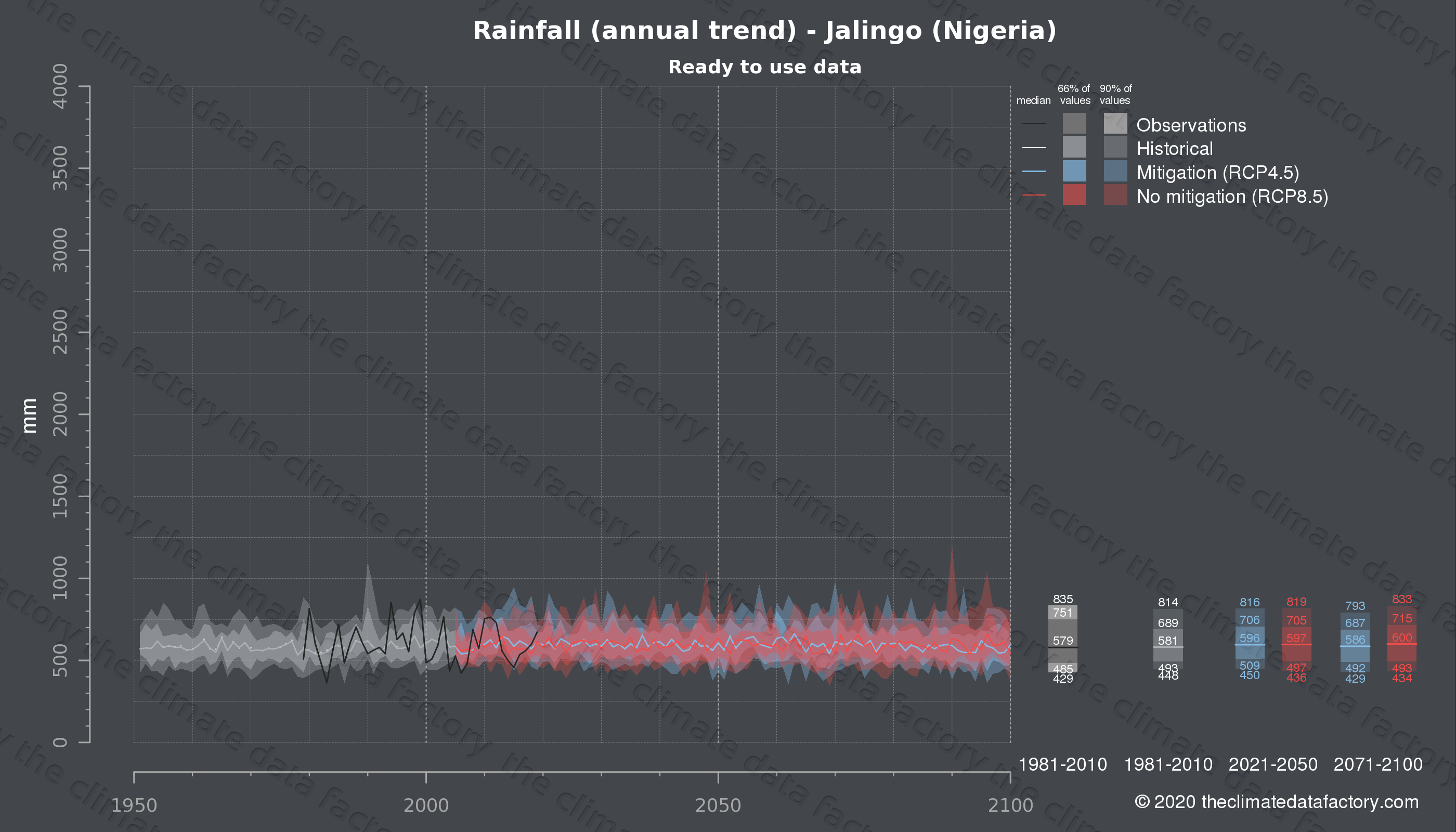Graphic of projected rainfall for Jalingo (Nigeria) under two climate change mitigation policy scenarios (RCP4.5, RCP8.5). Represented climate data are processed (bias-adjusted and quality controlled) data from IPCC models. https://theclimatedatafactory.com