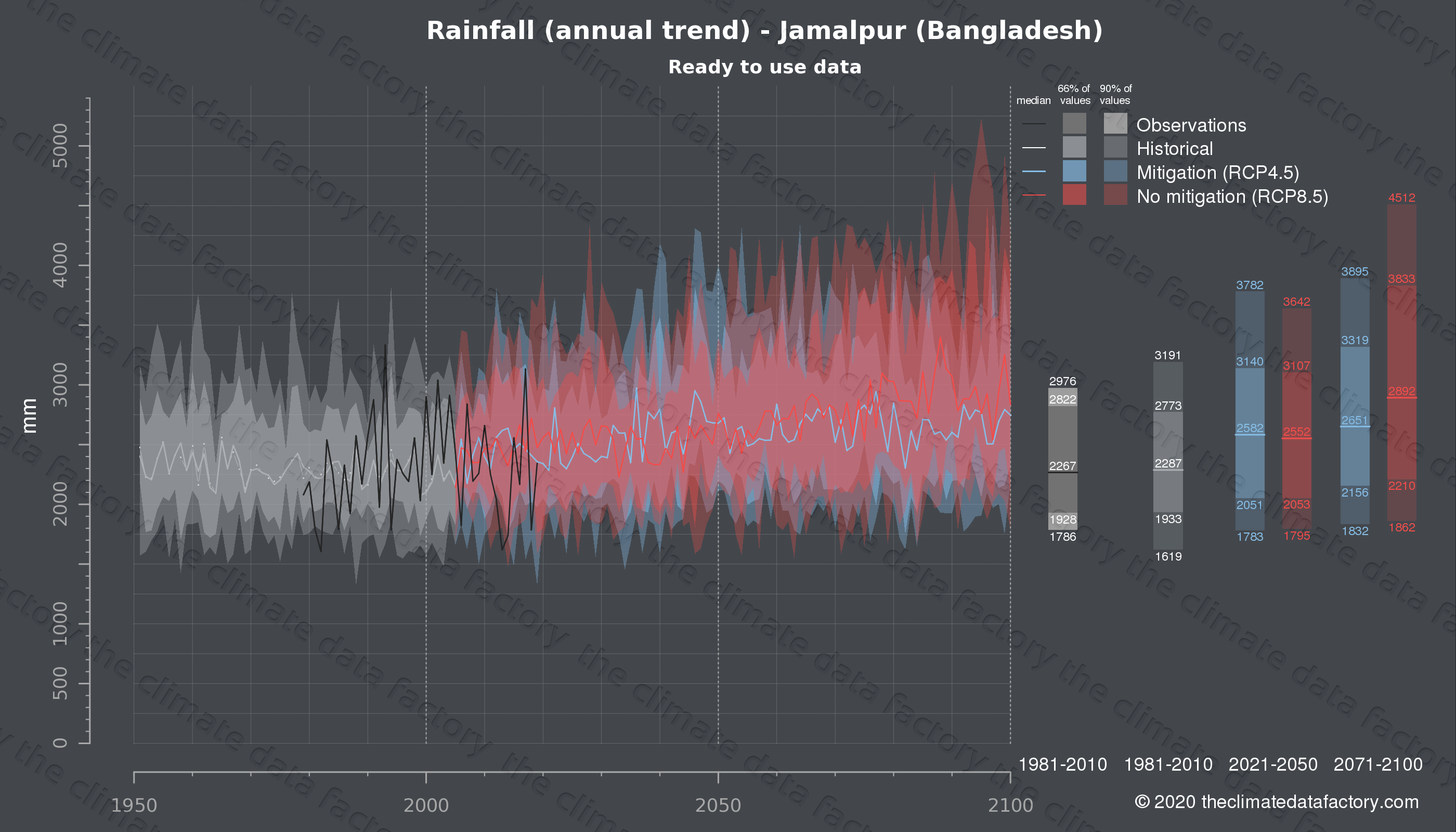 Graphic of projected rainfall for Jamalpur (Bangladesh) under two climate change mitigation policy scenarios (RCP4.5, RCP8.5). Represented climate data are processed (bias-adjusted and quality controlled) data from IPCC models. https://theclimatedatafactory.com