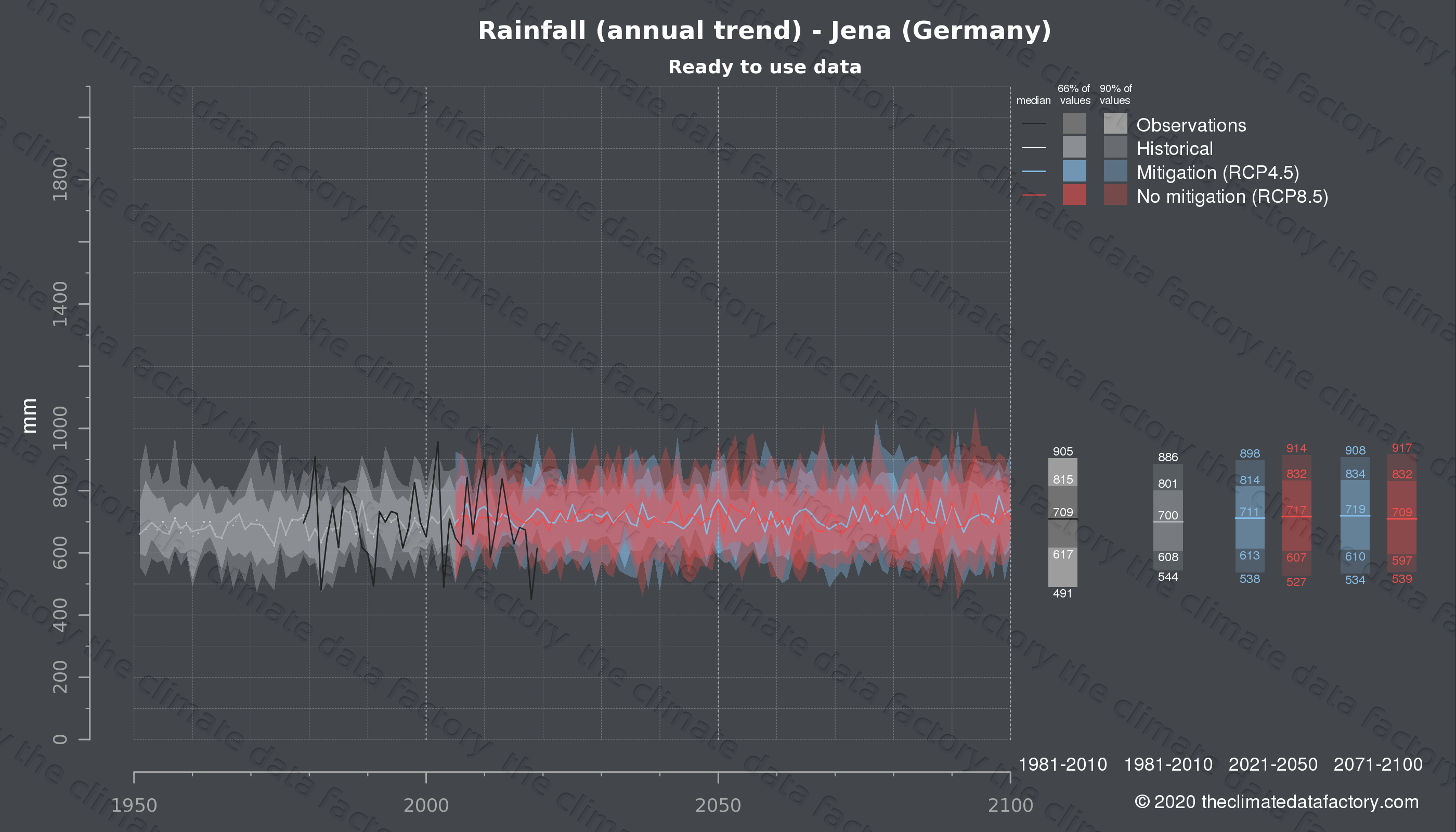 Graphic of projected rainfall for Jena (Germany) under two climate change mitigation policy scenarios (RCP4.5, RCP8.5). Represented climate data are processed (bias-adjusted and quality controlled) data from IPCC models. https://theclimatedatafactory.com