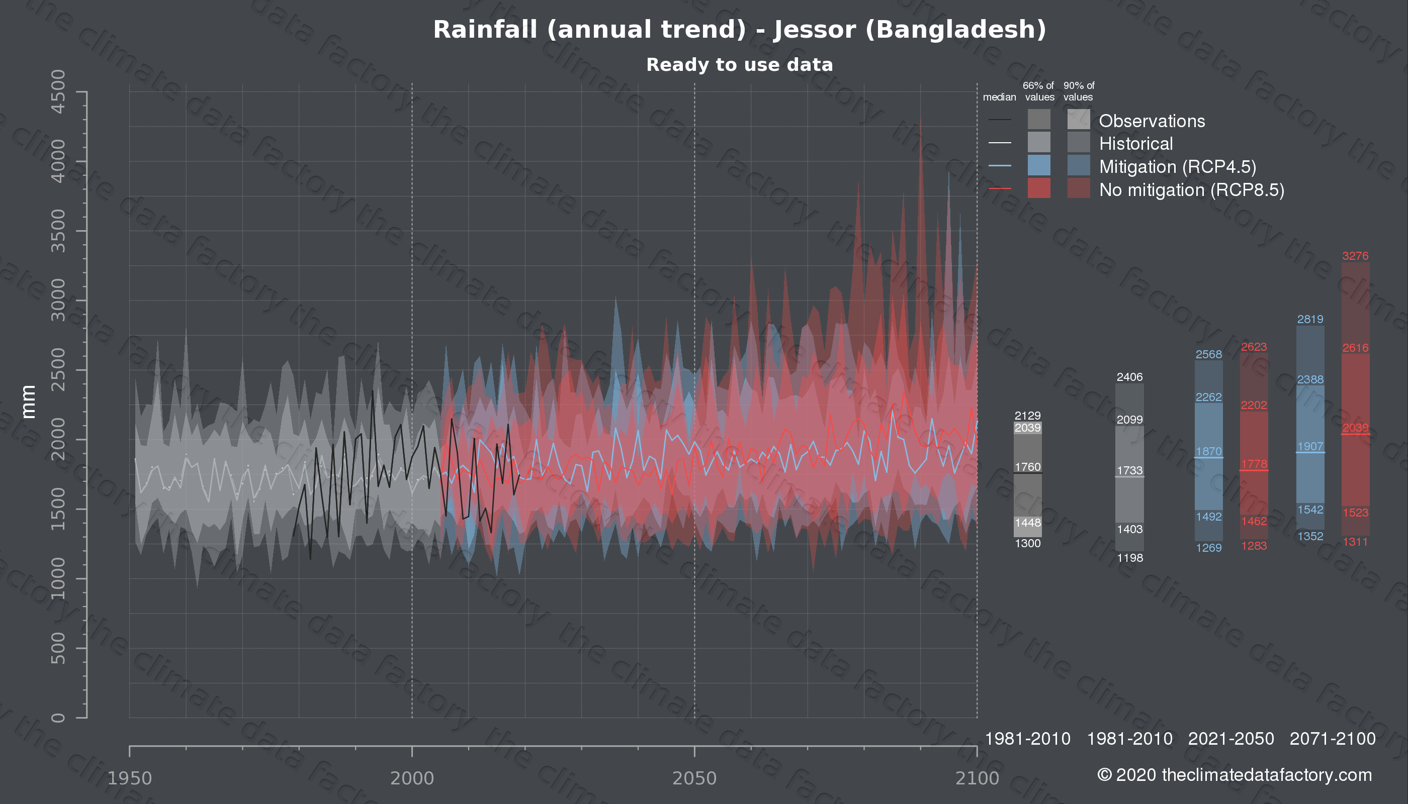Graphic of projected rainfall for Jessor (Bangladesh) under two climate change mitigation policy scenarios (RCP4.5, RCP8.5). Represented climate data are processed (bias-adjusted and quality controlled) data from IPCC models. https://theclimatedatafactory.com