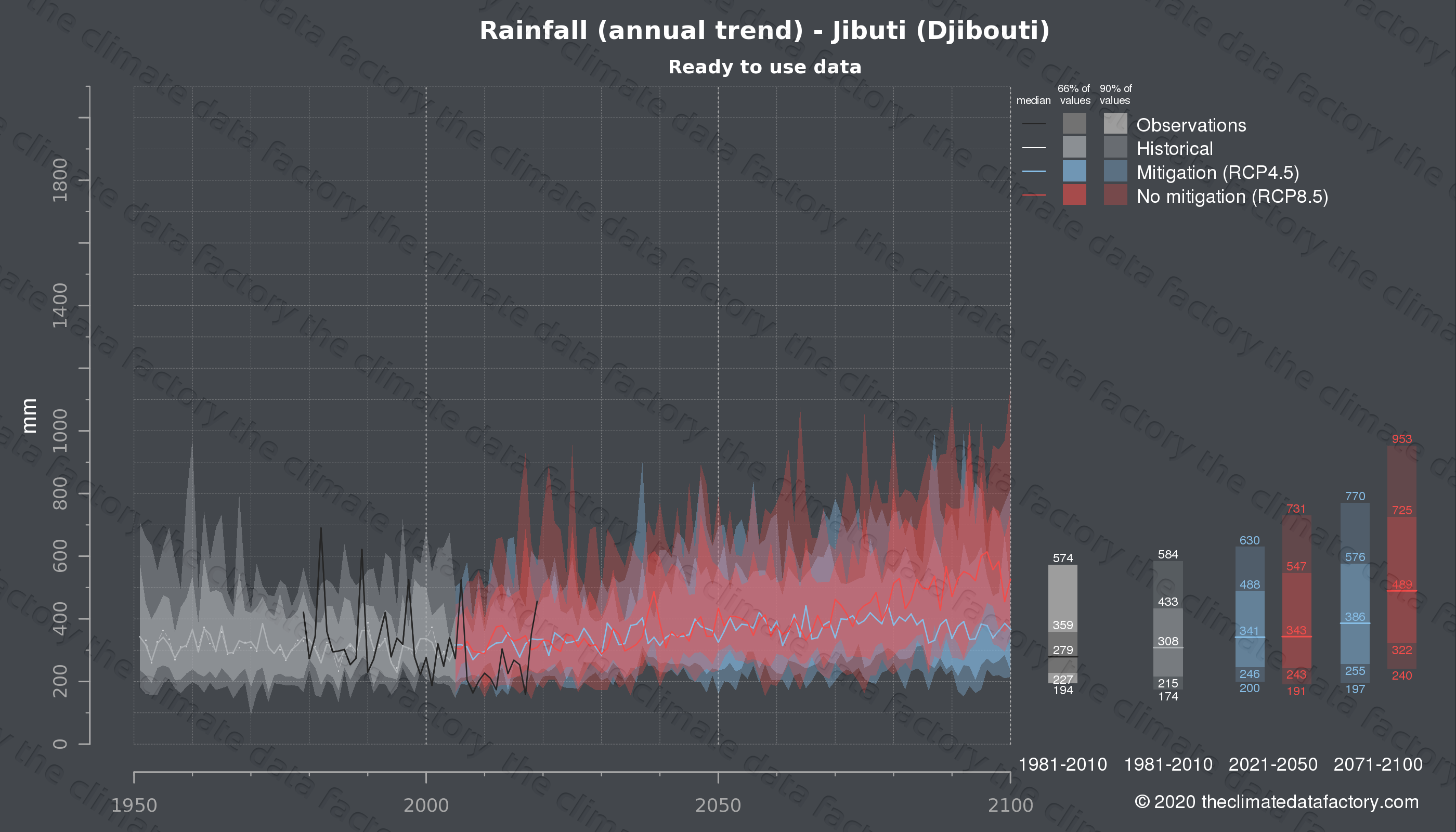 Graphic of projected rainfall for Jibuti (Djibouti) under two climate change mitigation policy scenarios (RCP4.5, RCP8.5). Represented climate data are processed (bias-adjusted and quality controlled) data from IPCC models. https://theclimatedatafactory.com